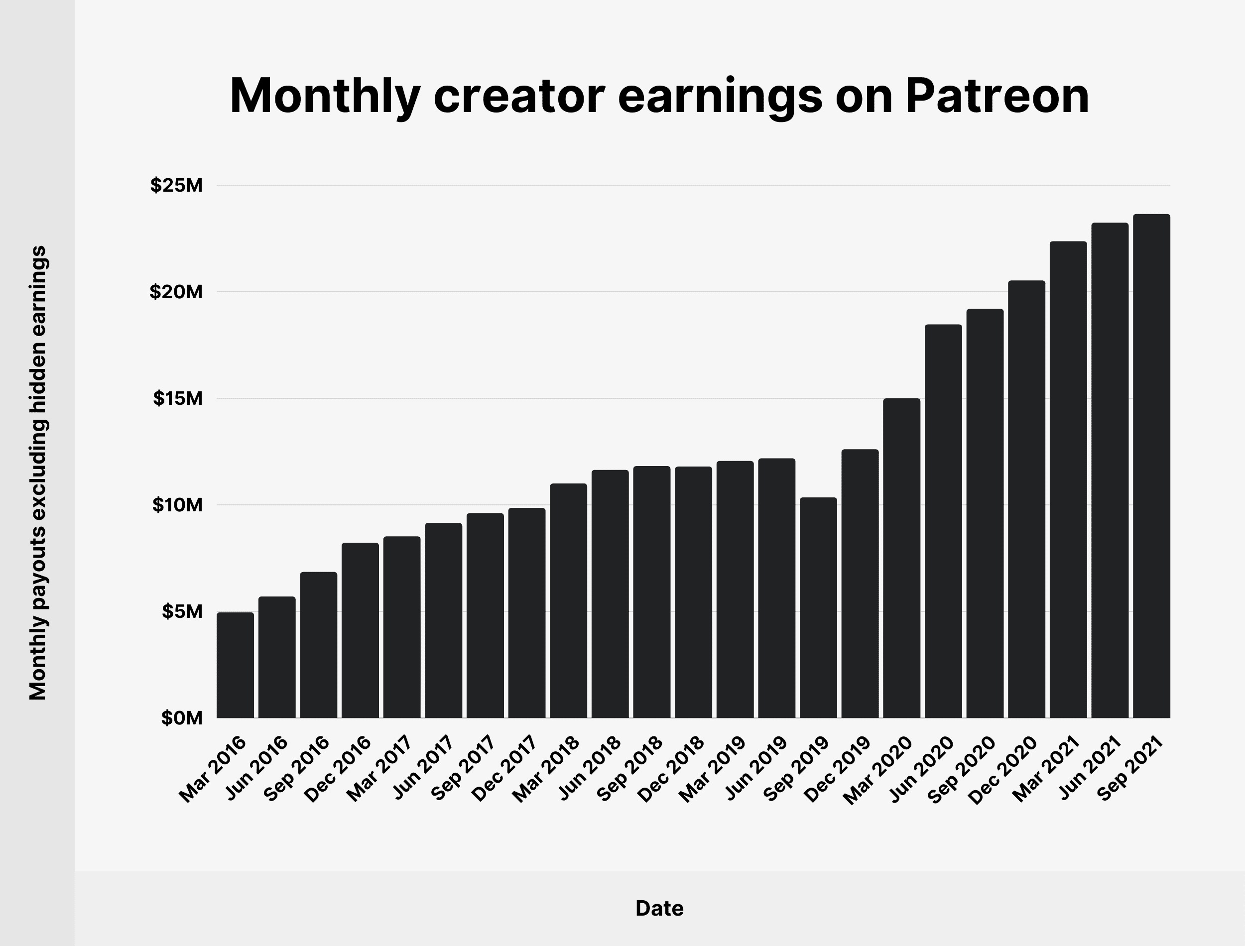 Monthly creator earnings on Patreon
