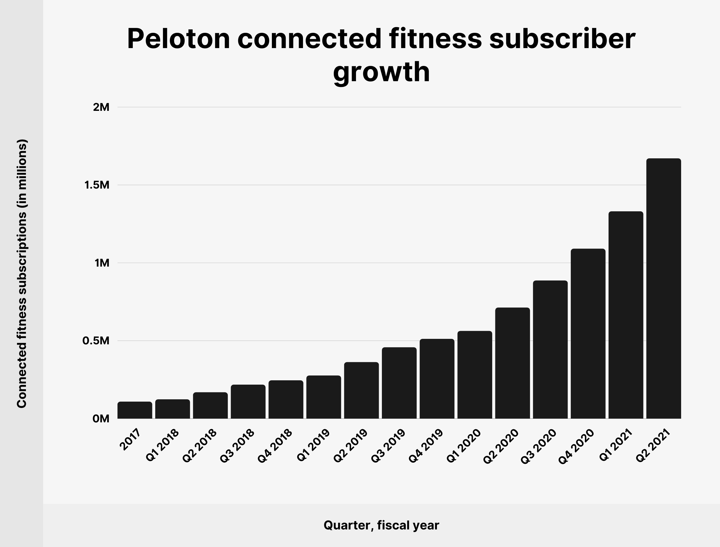 Peloton connected fitness subscriber growth