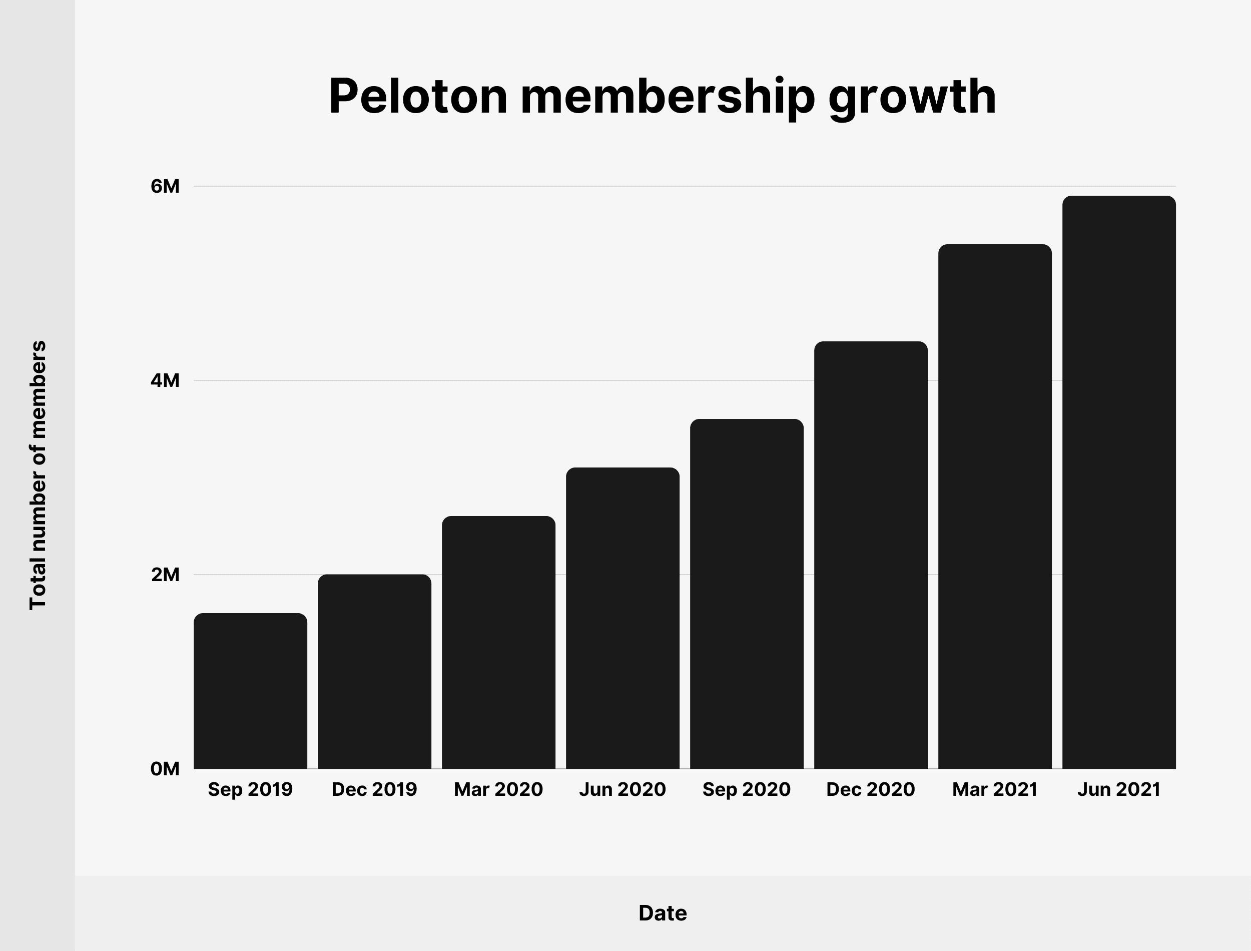 Peloton membership growth