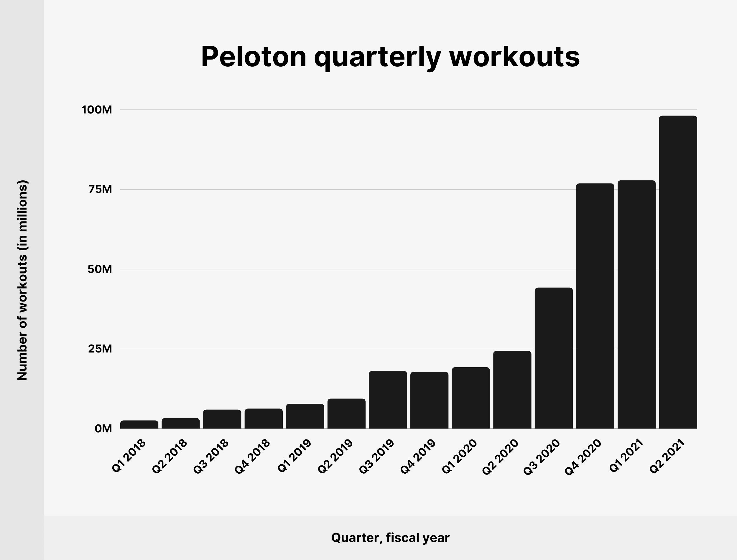 Peloton quarterly workouts