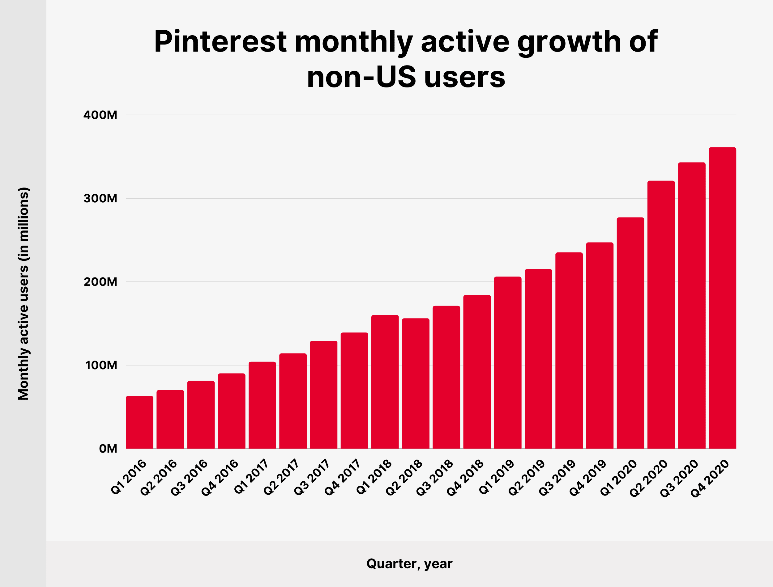Pinterest monthly active growth of non-US users