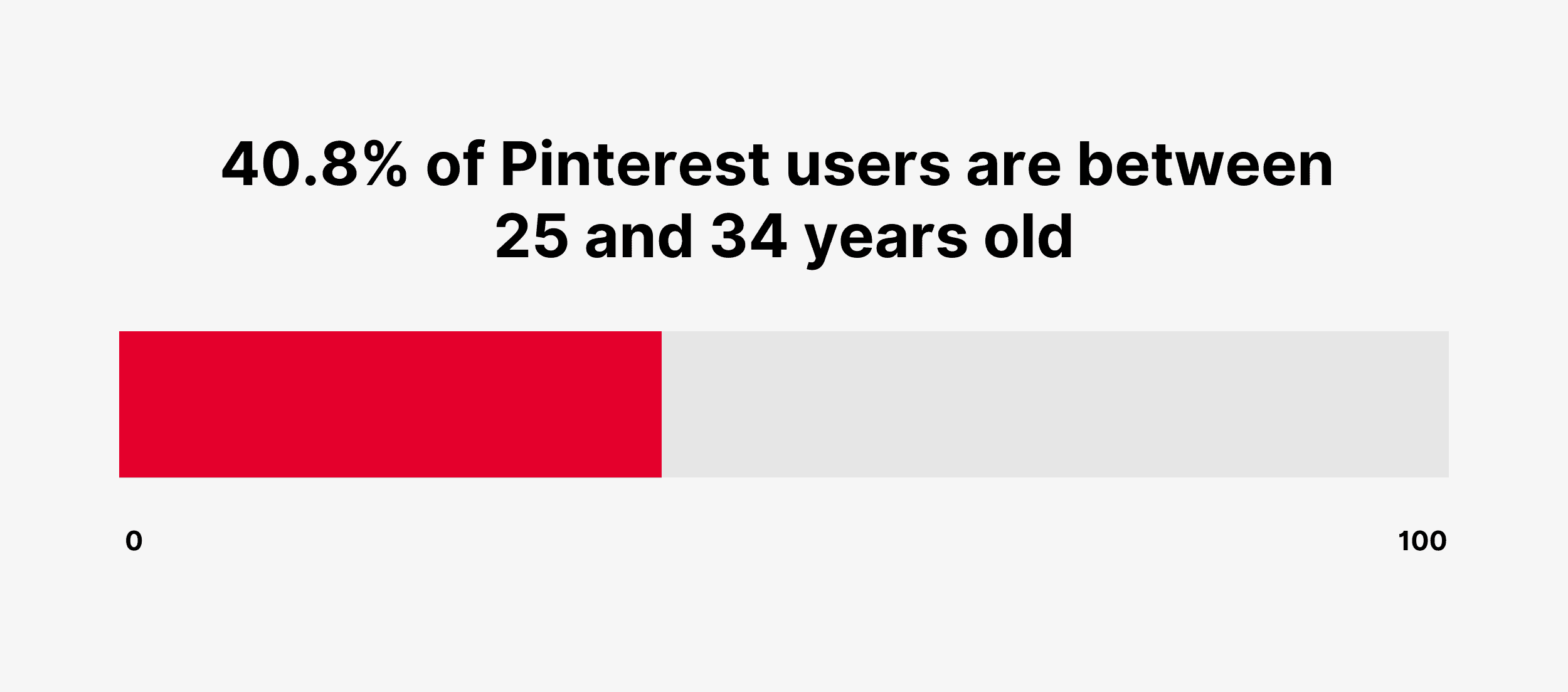 40.8% of Pinterest users are between 25 and 34 years old