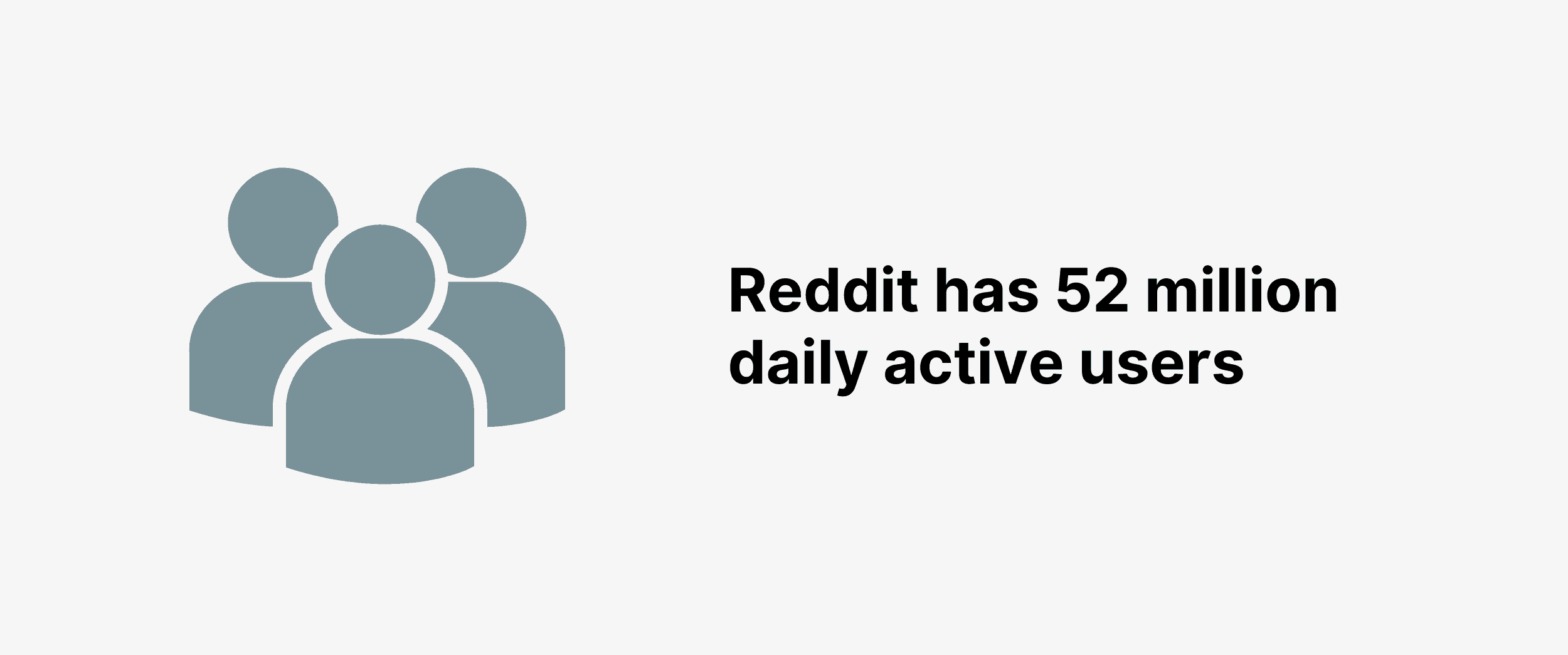 Reddit has 52 million daily active users