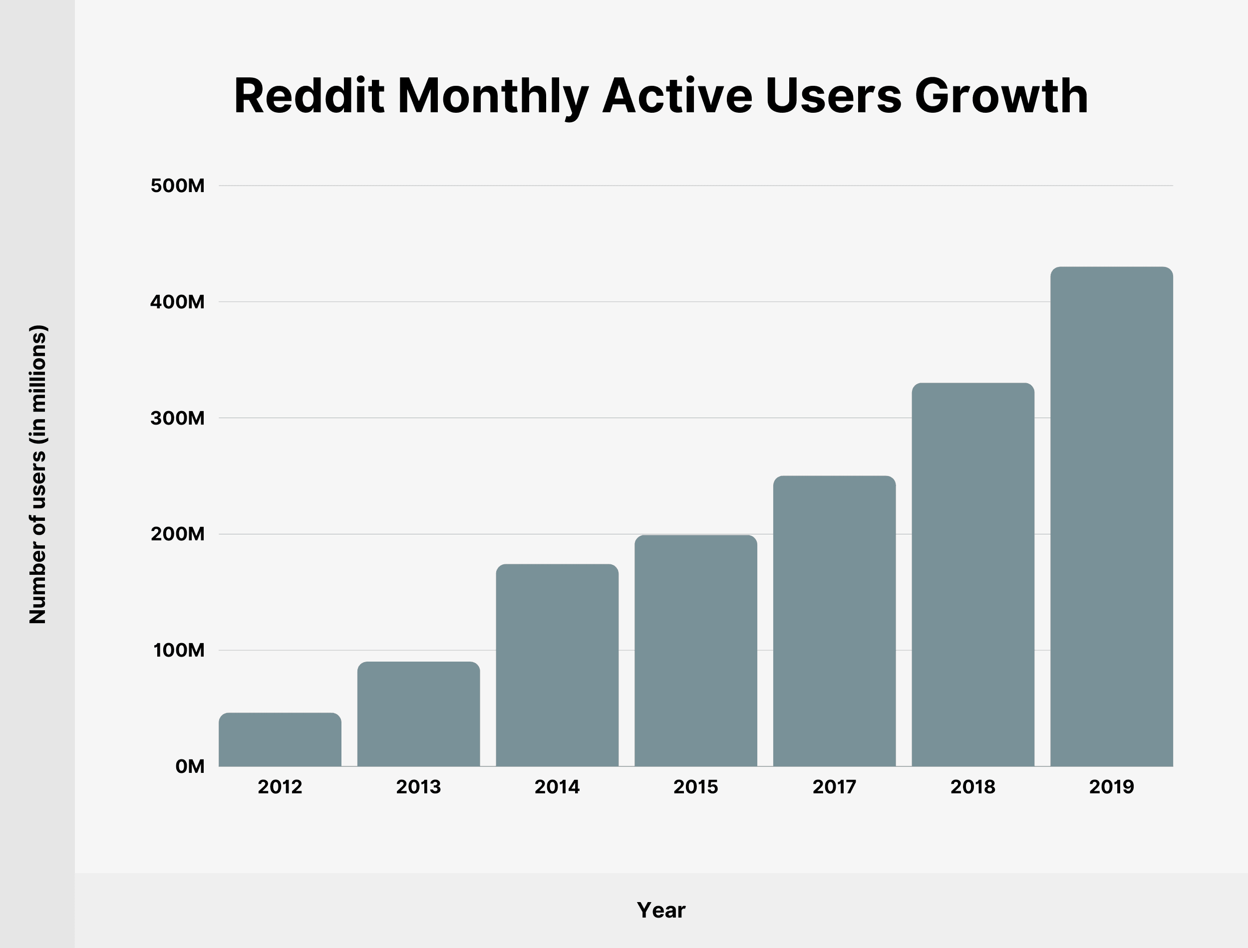 Reddit Monthly Active Users Growth