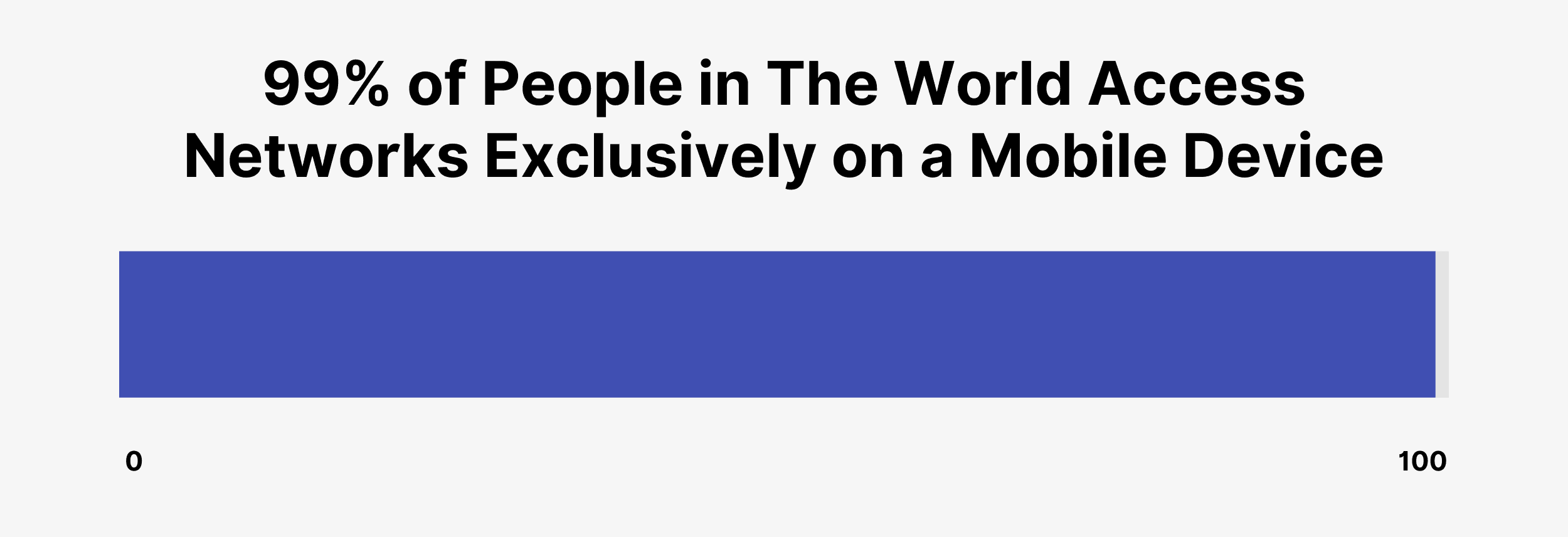 99% of people in the world access networks exclusively on a mobile device