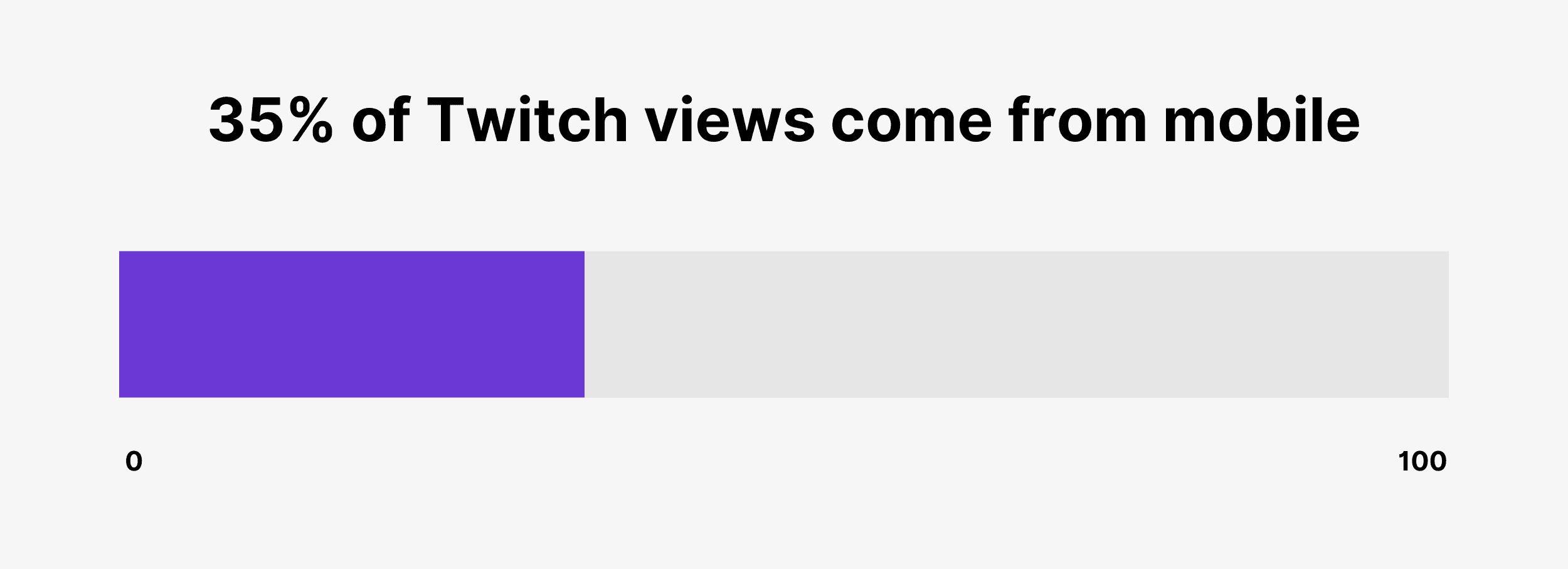 35% of Twitch views come from mobile