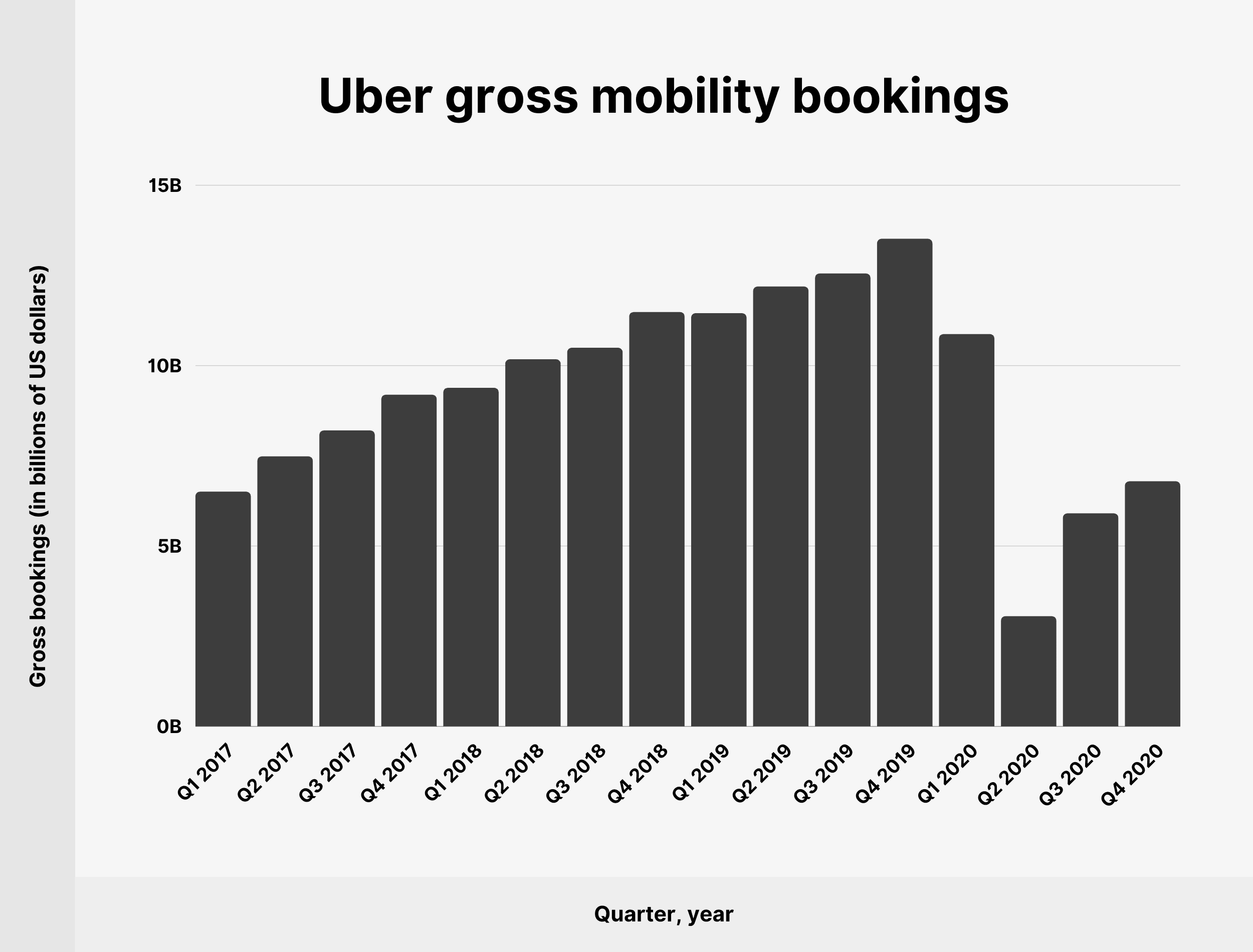 Uber gross mobility bookings