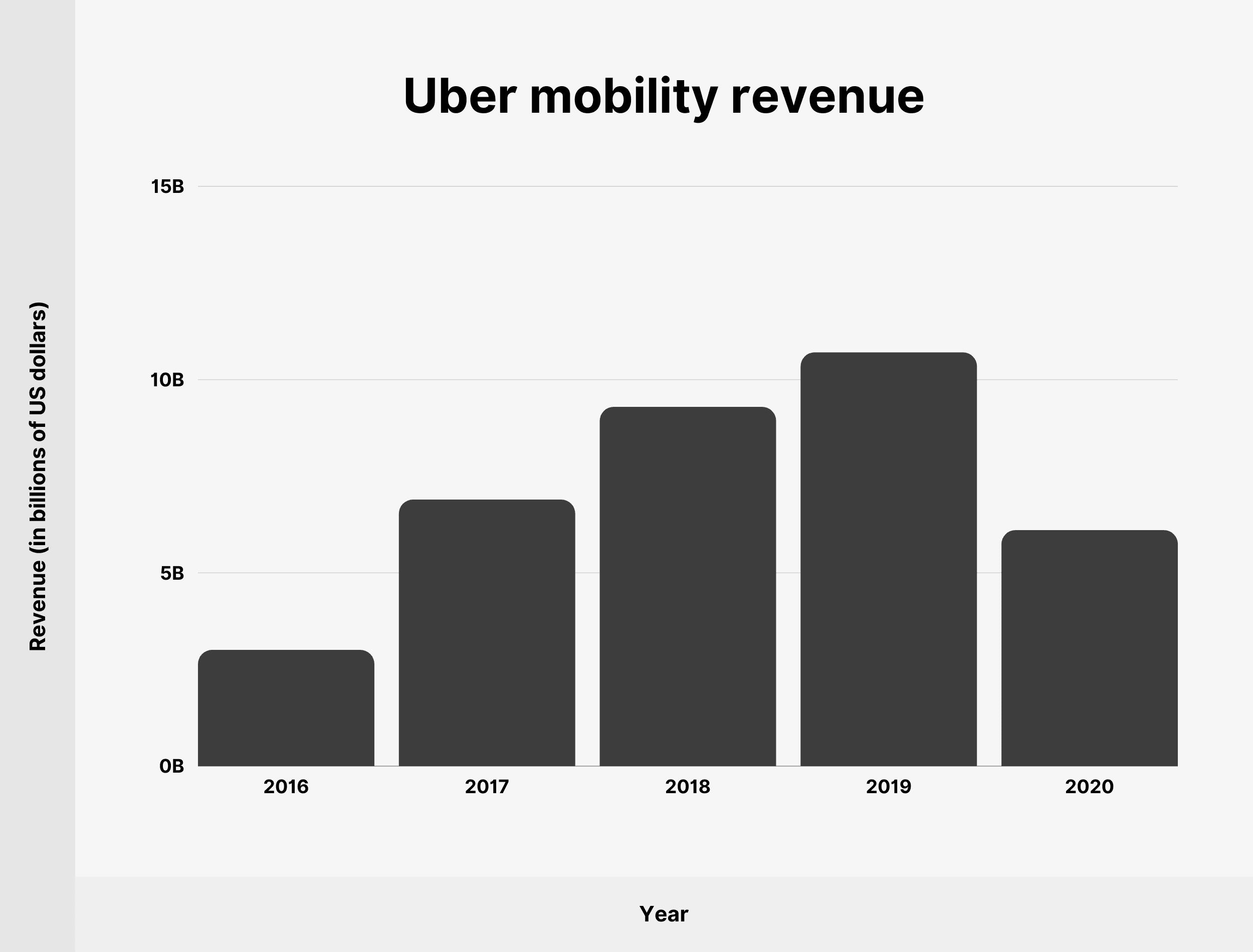 Uber mobility revenue
