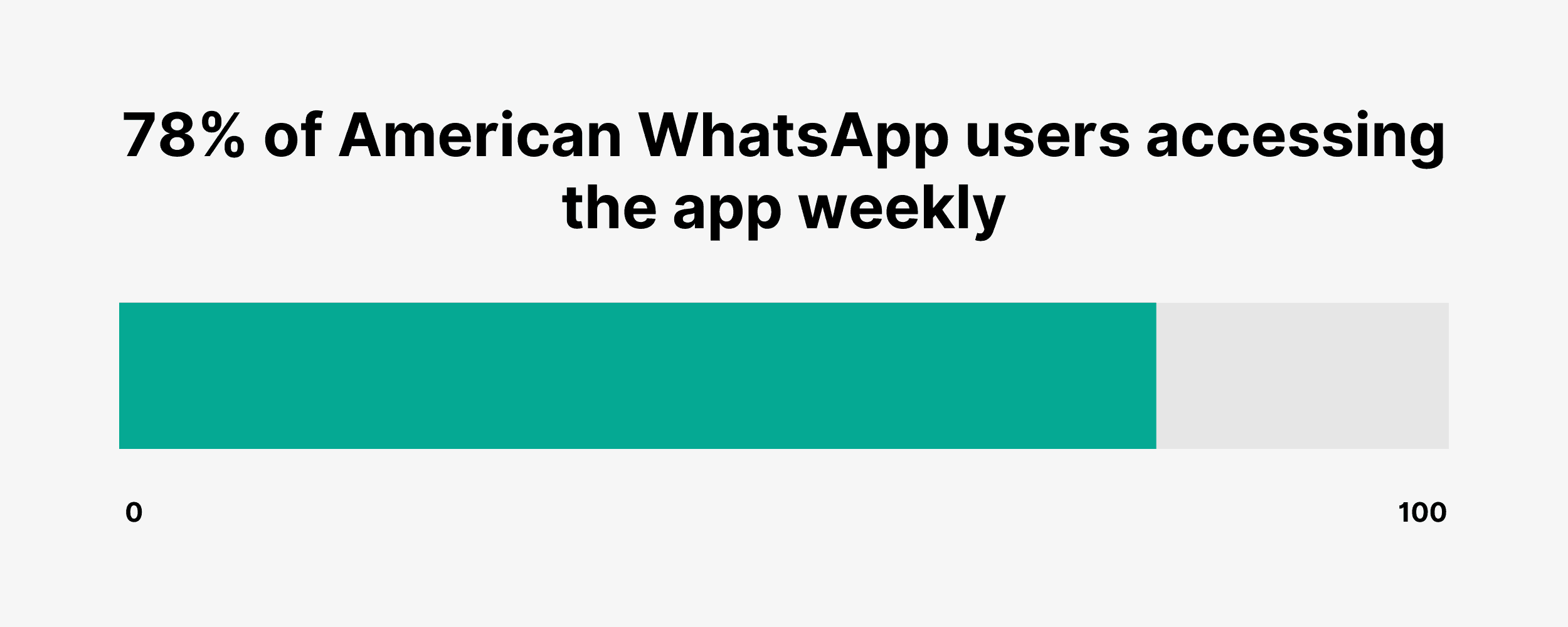 78% of American WhatsApp users accessing the app weekly