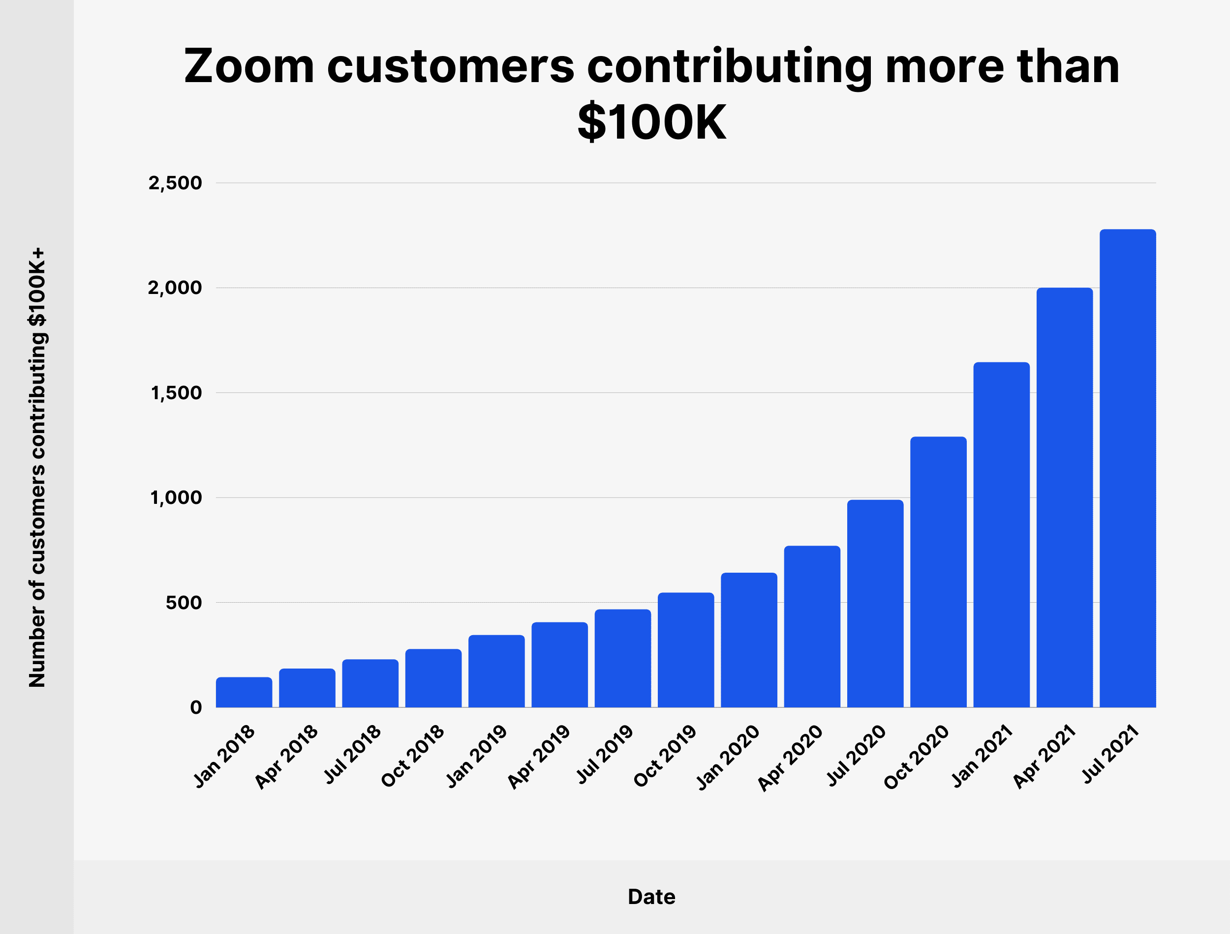 Zoom customers contributing more than $100K