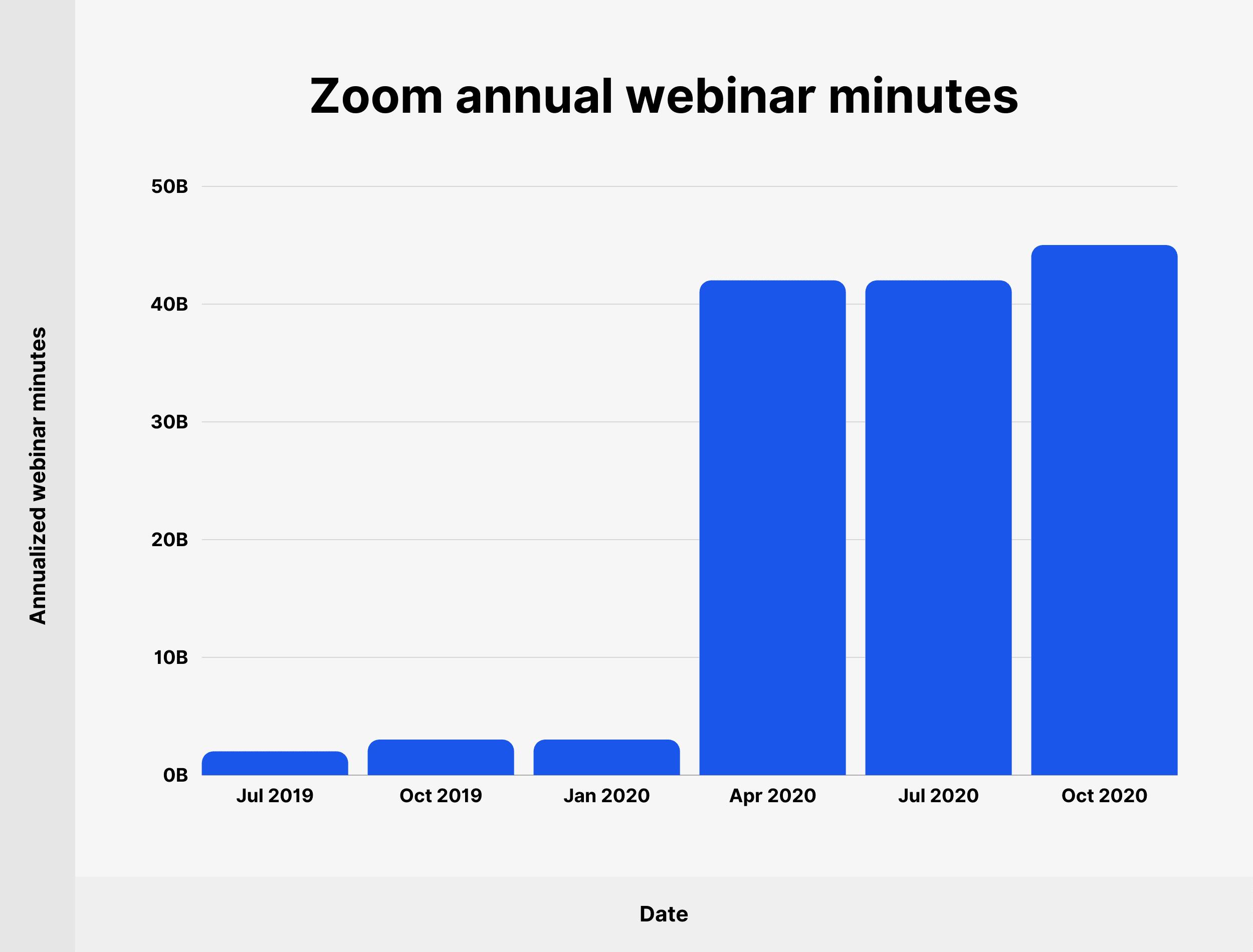 Zoom annual webinar minutes