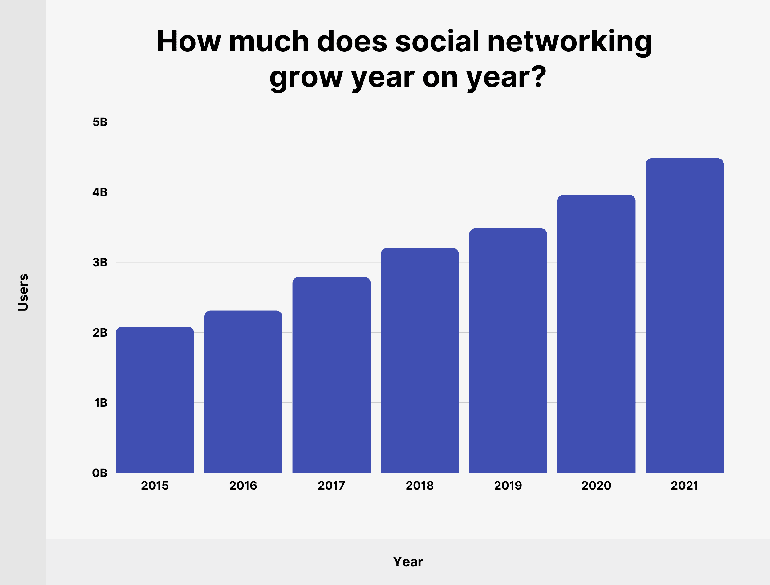 How much does social networking grow year on year?