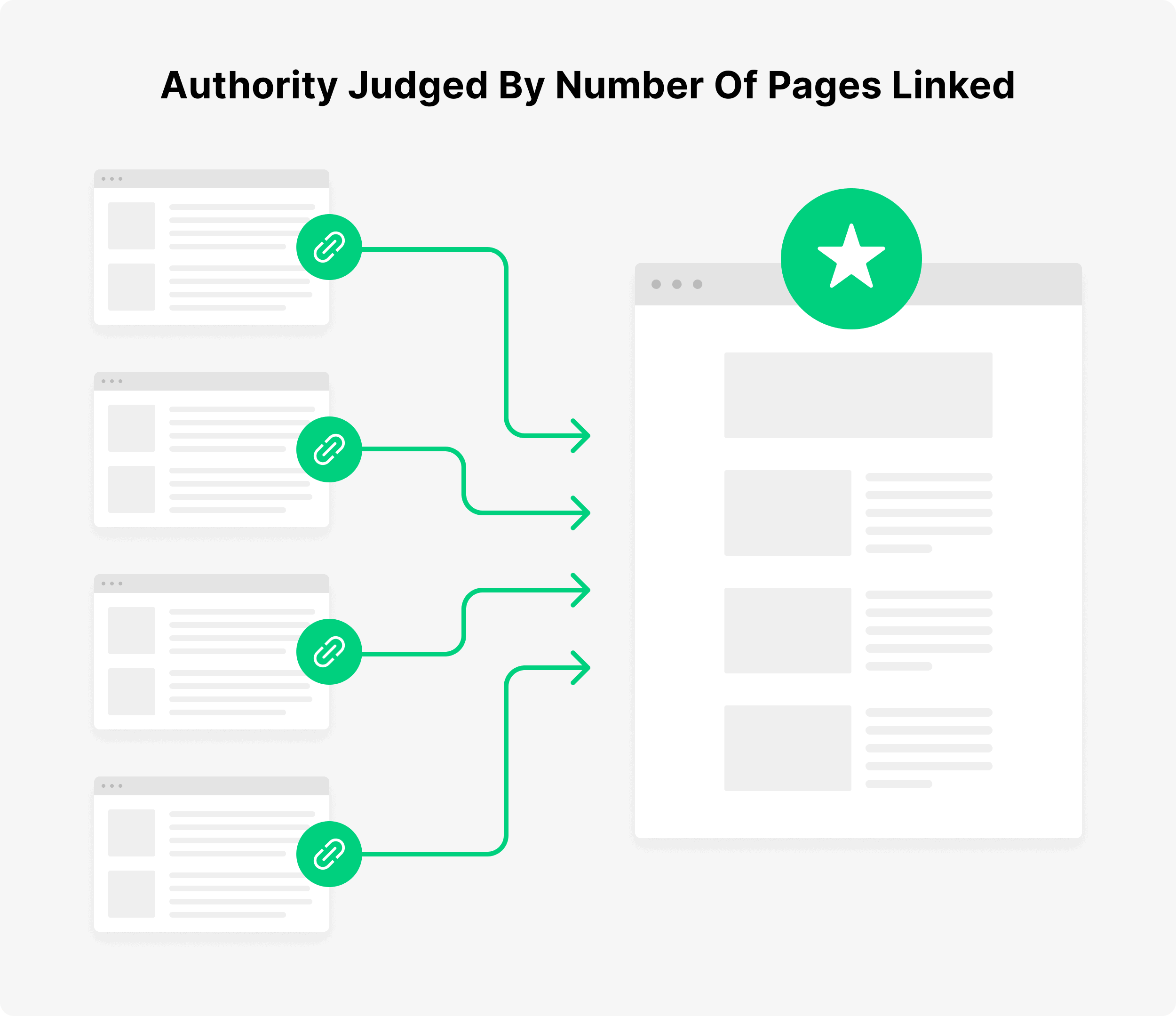 Authority judged by number of pages linked