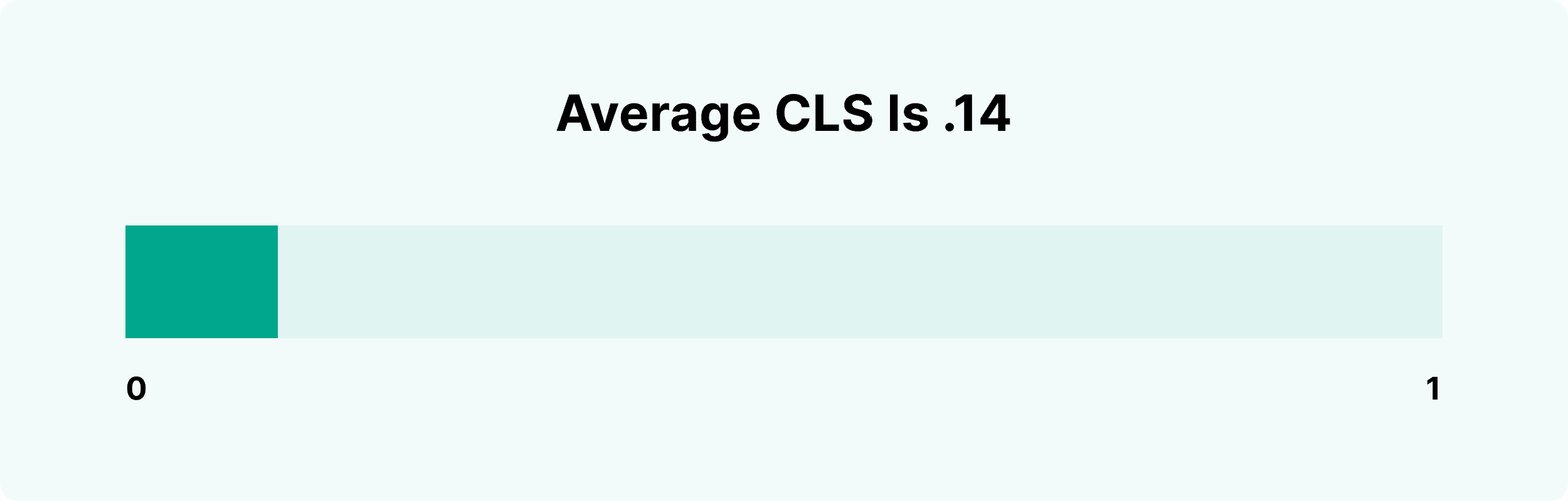 Average CLS is .14