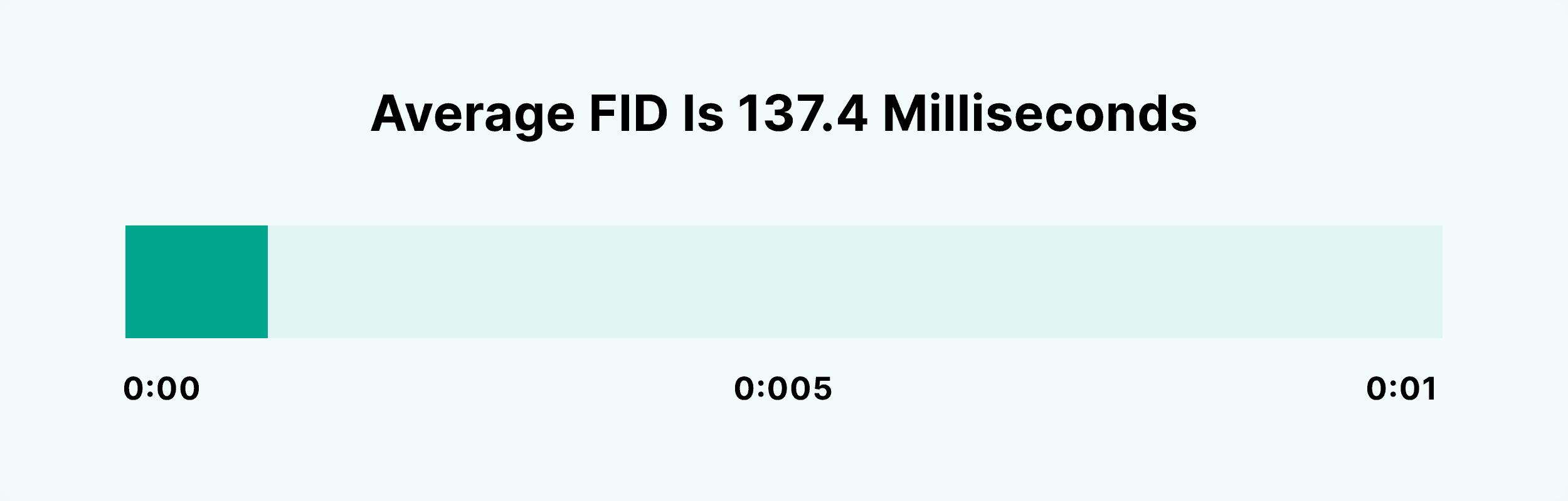 Average FID is 137.4 milliseconds