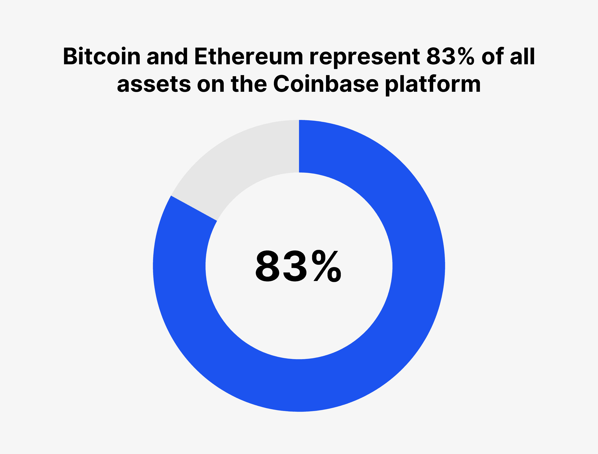 Bitcoin and Ethereum represent 83% of all assets on the Coinbase platform
