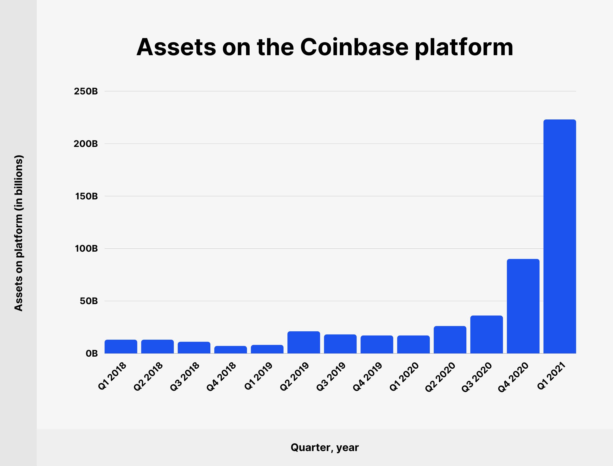 Assets on the Coinbase platform