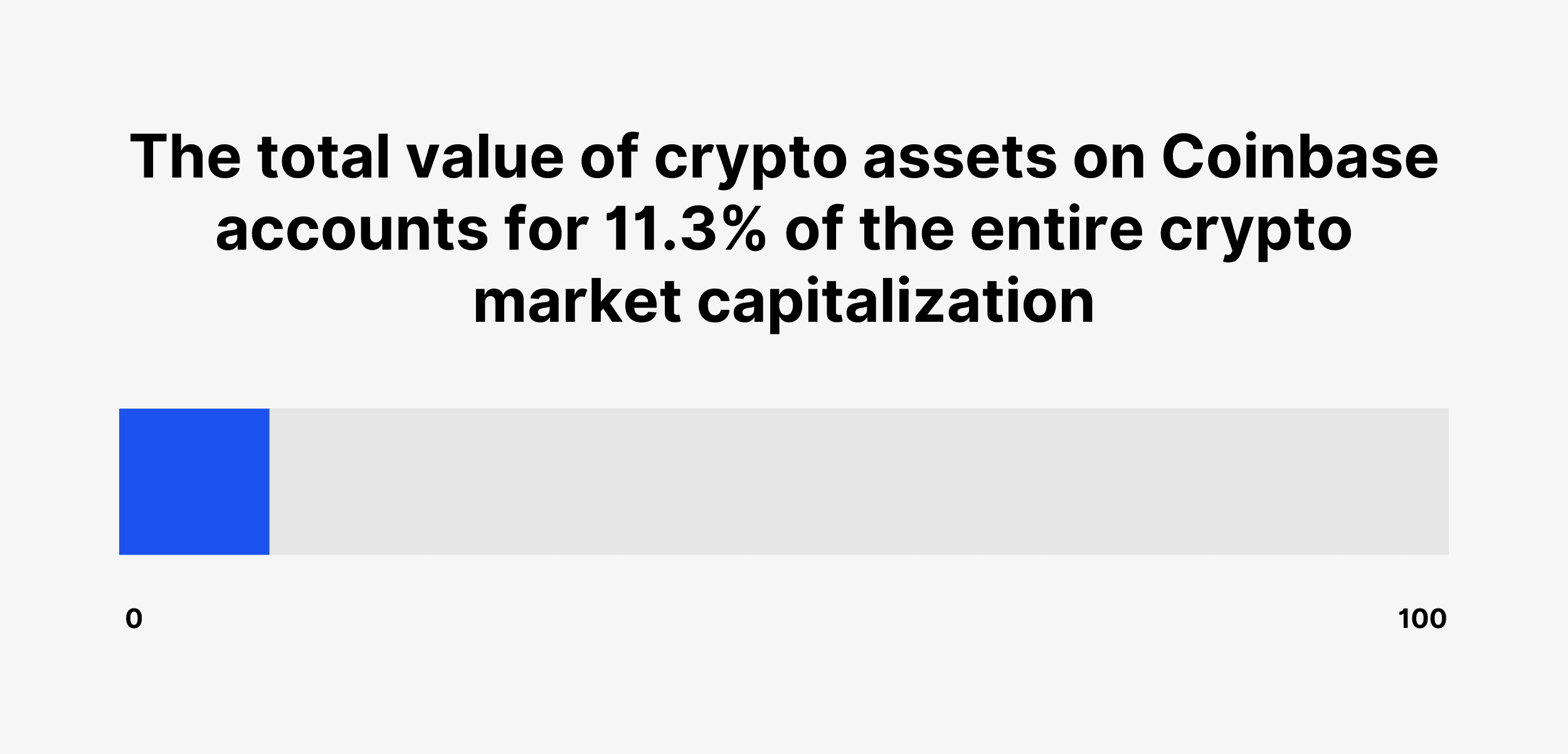 The total value of crypto assets on Coinbase accounts for 11.3% of the entire crypto market capitalization