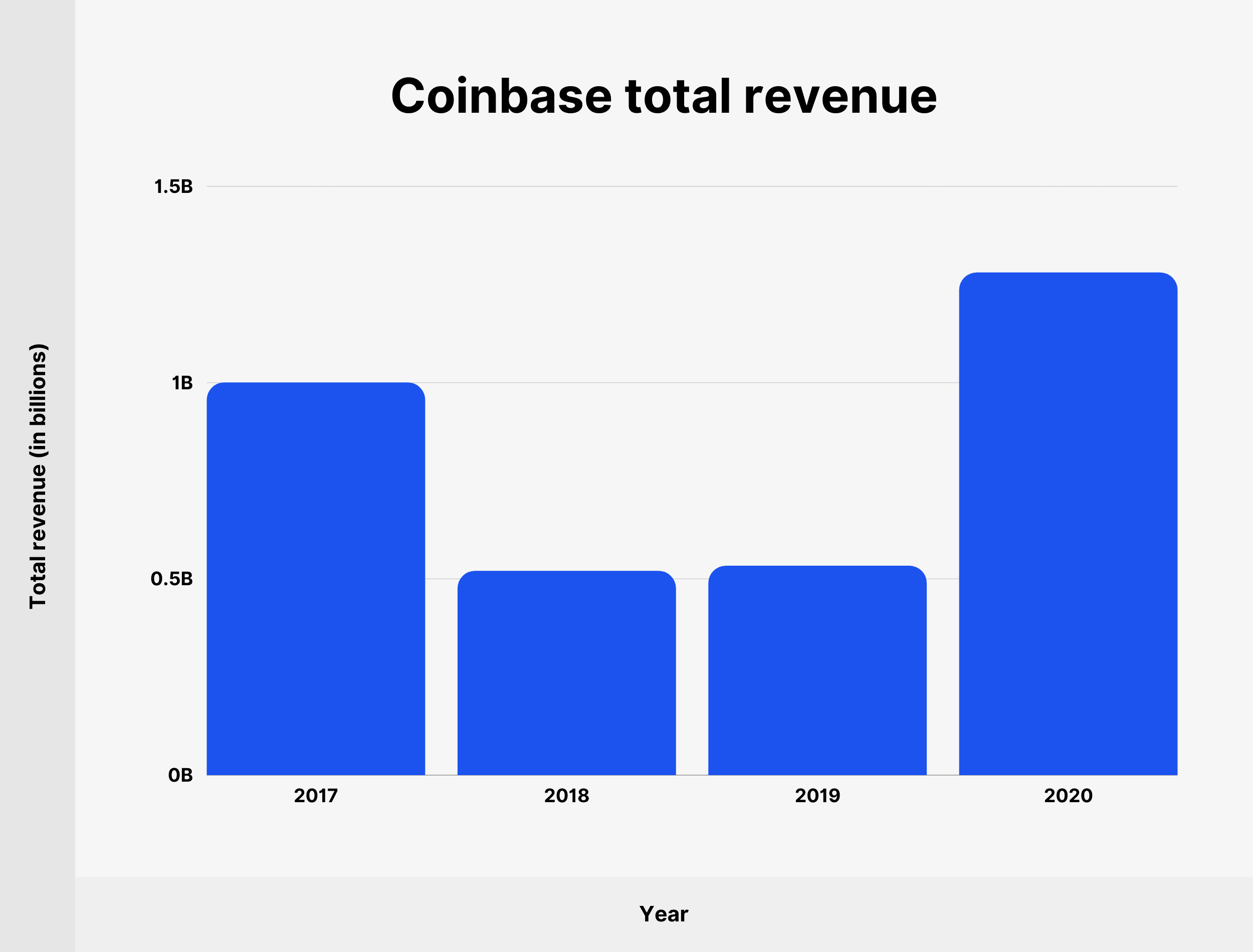 Coinbase total revenue