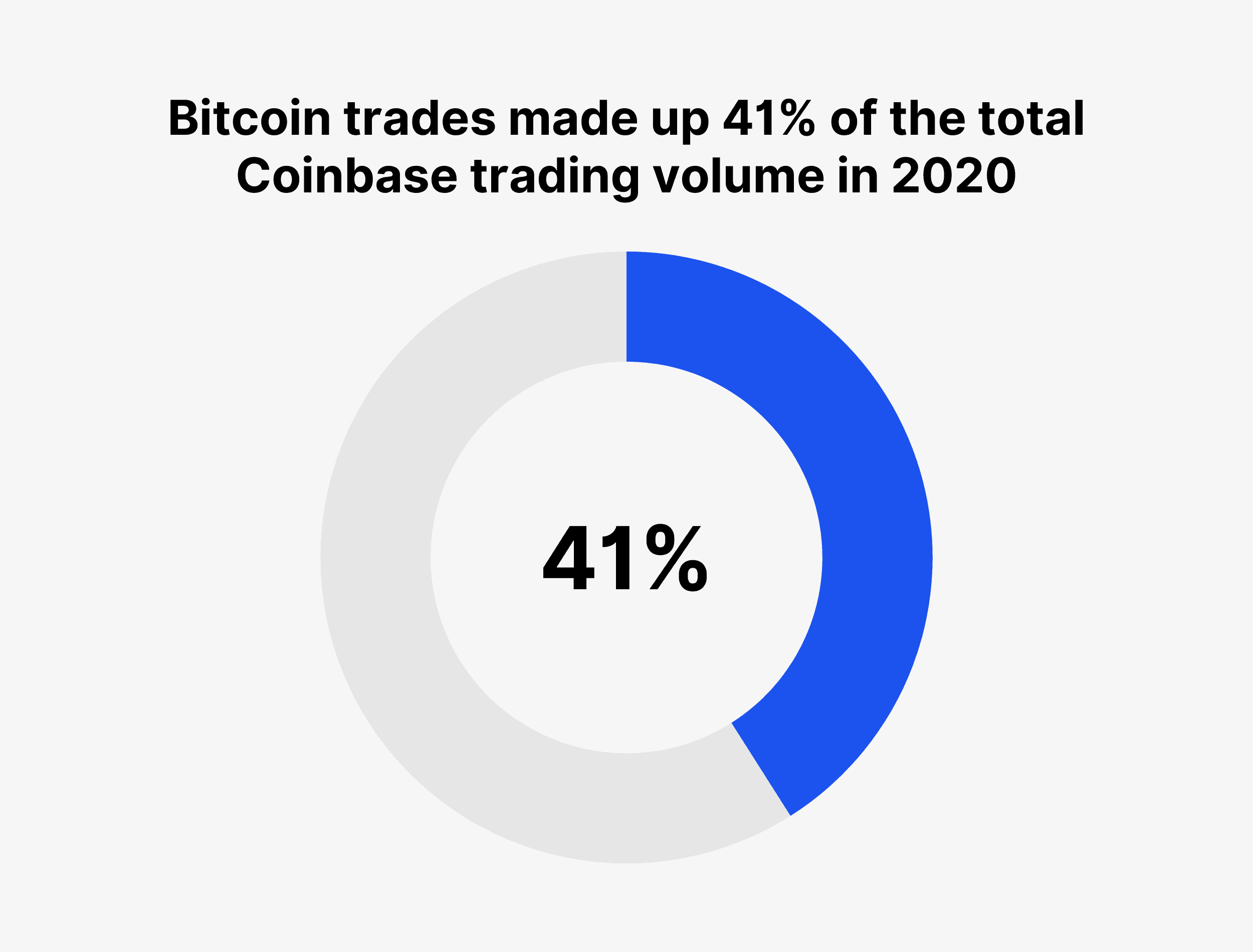 Bitcoin trades made up 41% of the total Coinbase trading volume in 2020