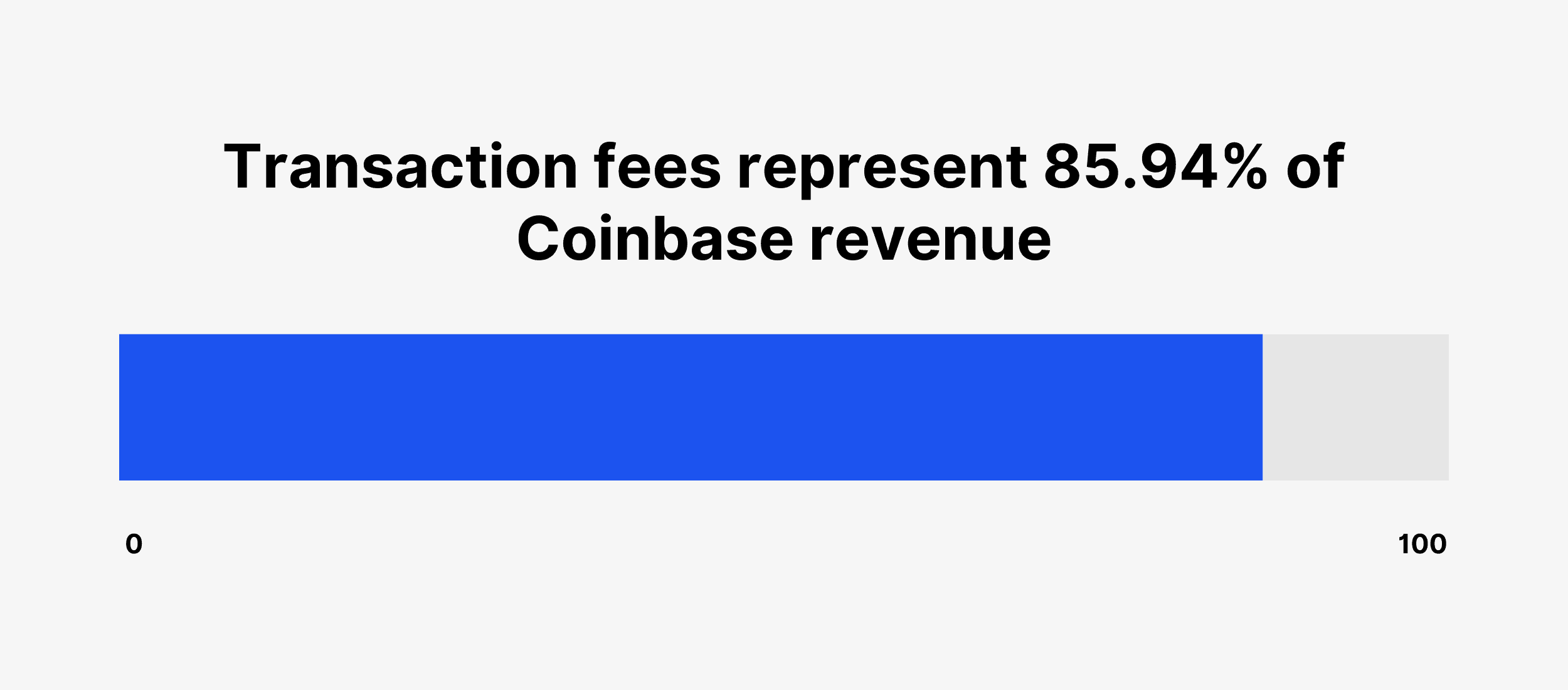 Transaction fees represent 85.94% of Coinbase revenue