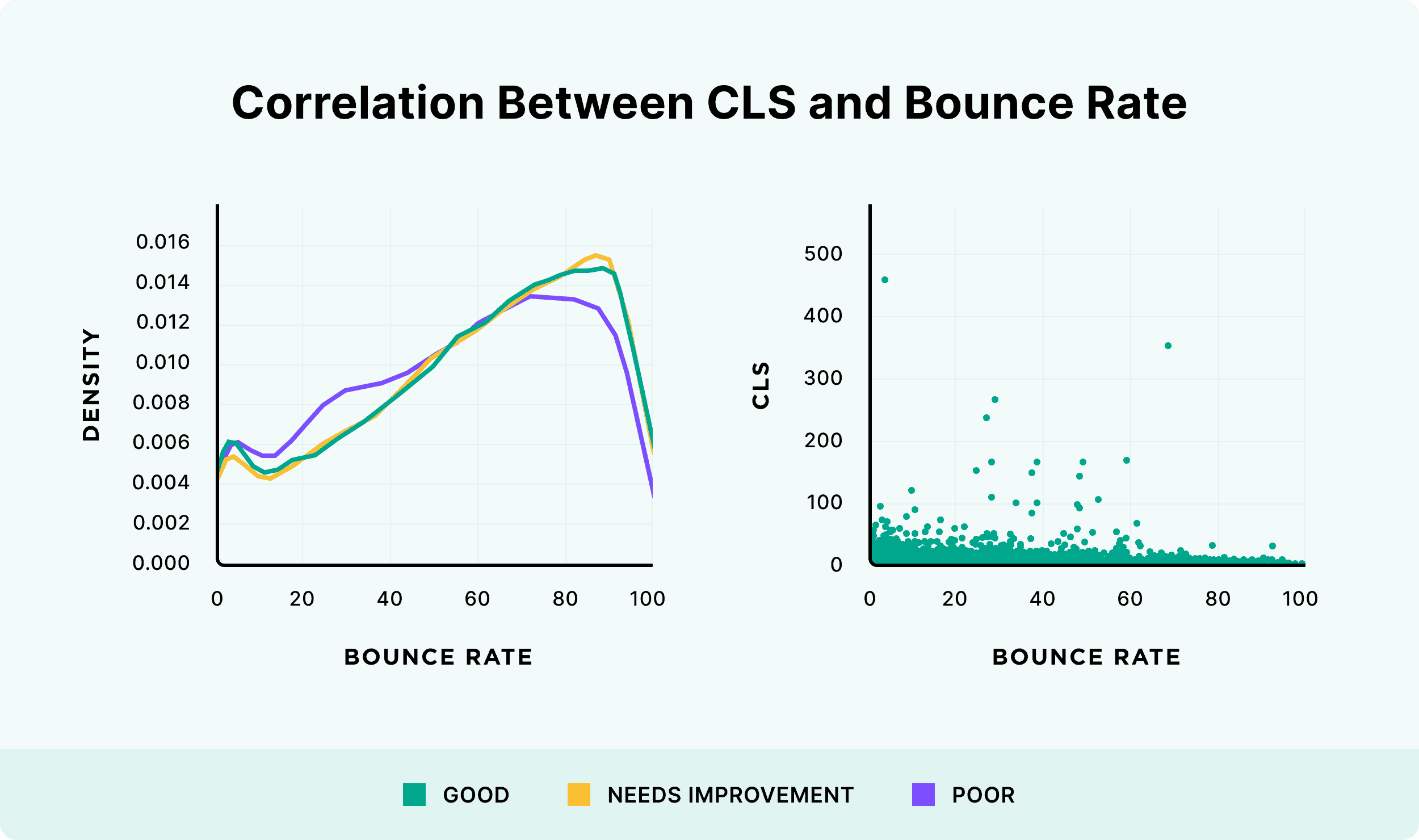 Correlation between CLS and bounce rate