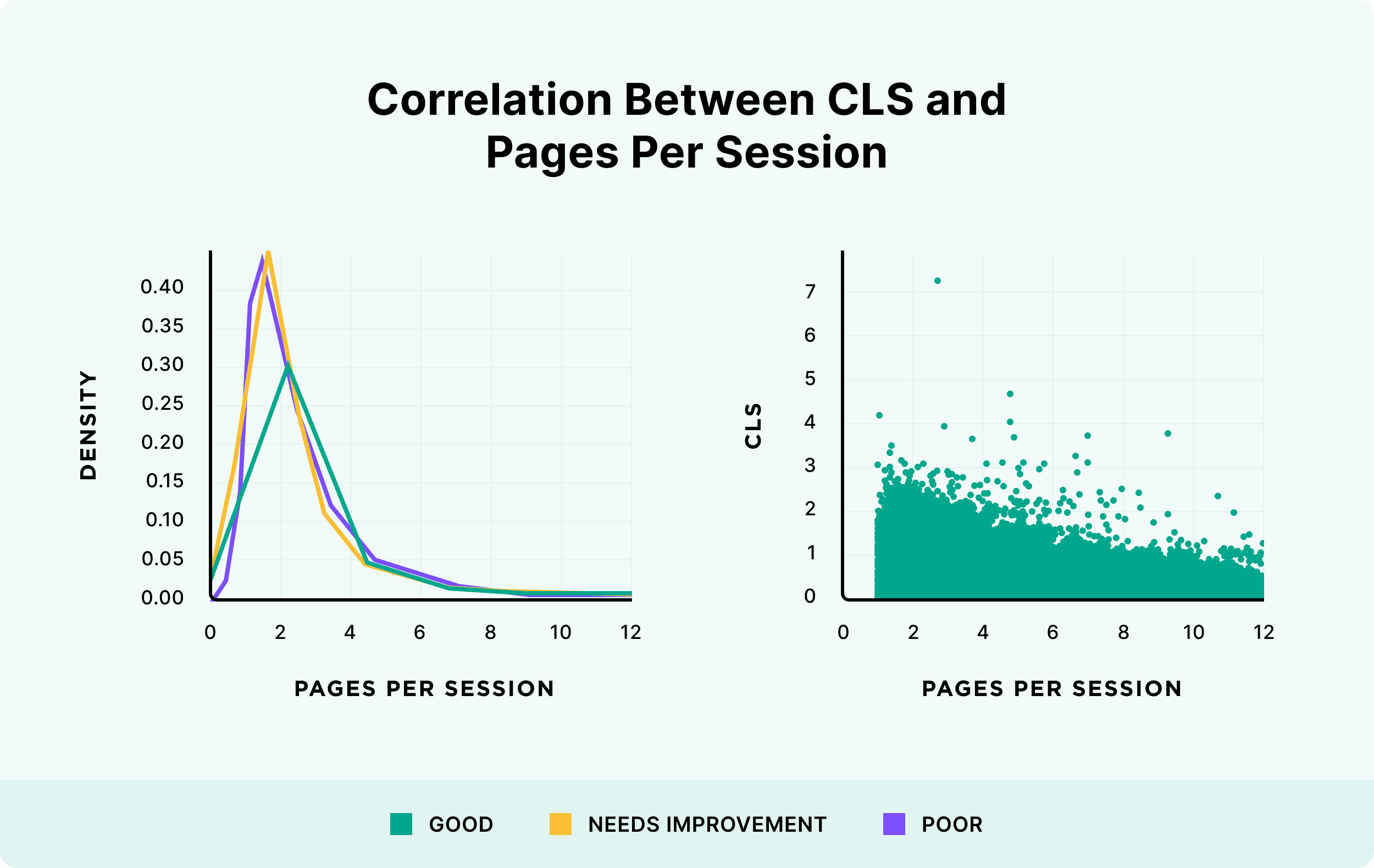 Correlation between CLS and pages per session