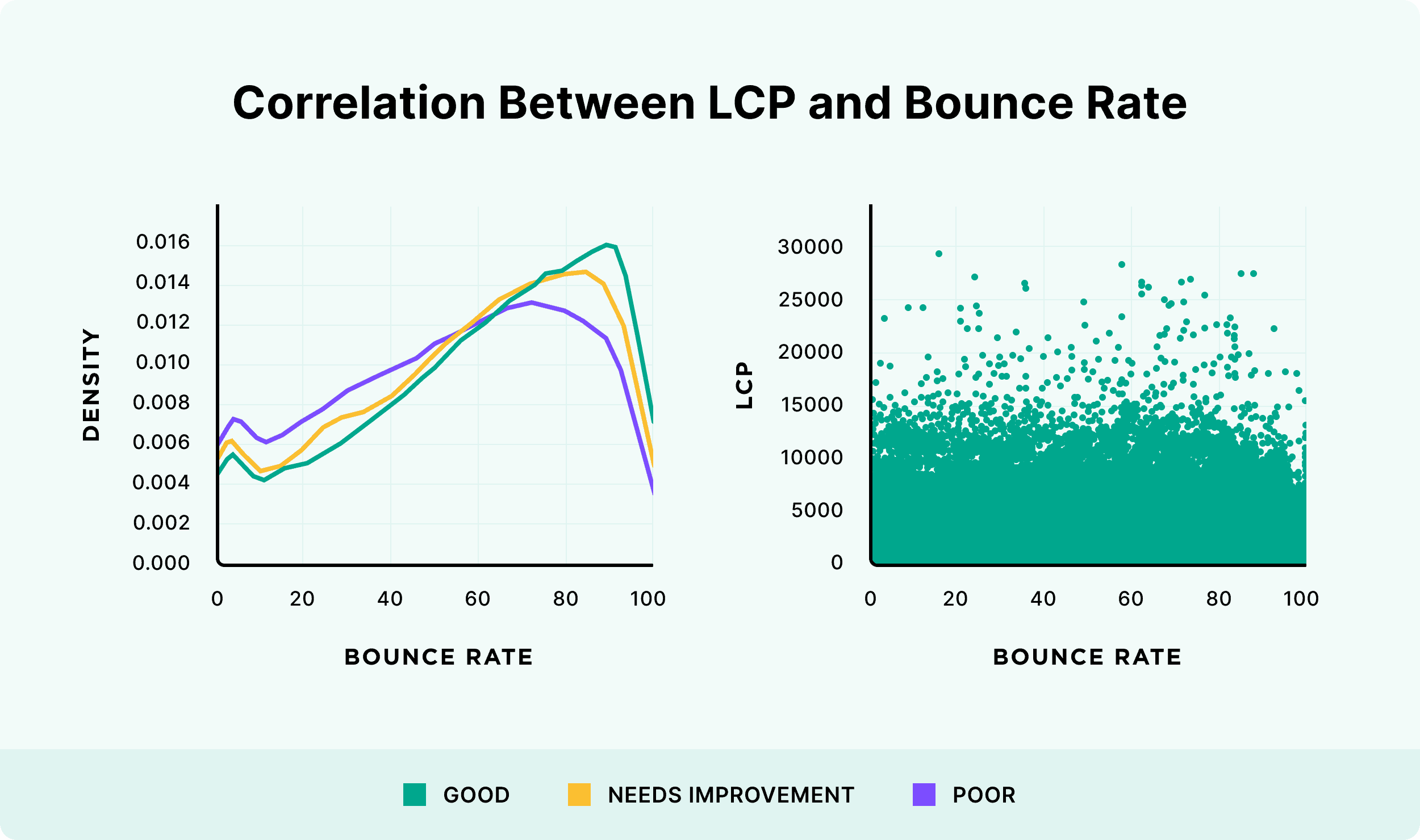 Correlation between LCP and bounce rate
