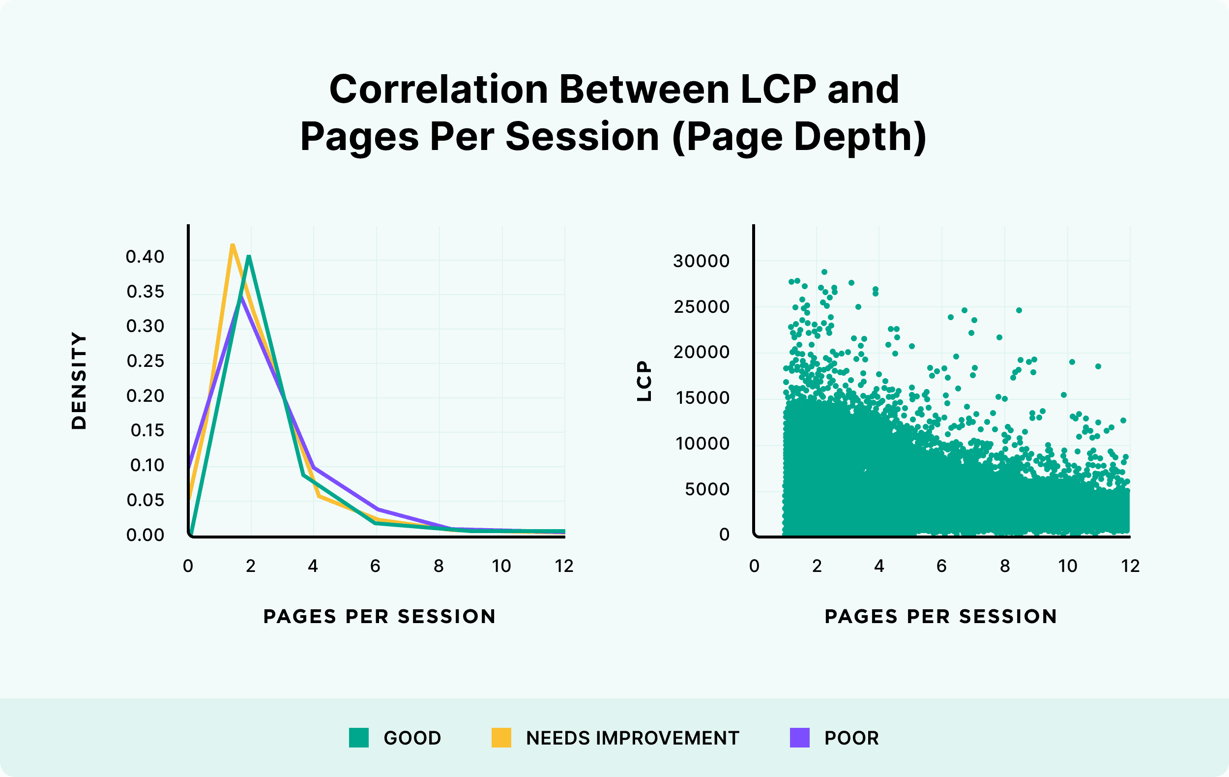 Correlation between LCP and pages per session