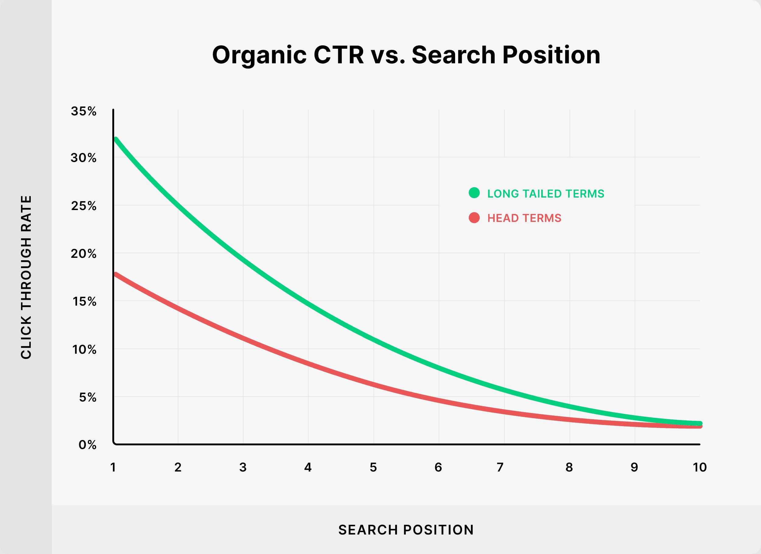 CTR vs. Organic search position
