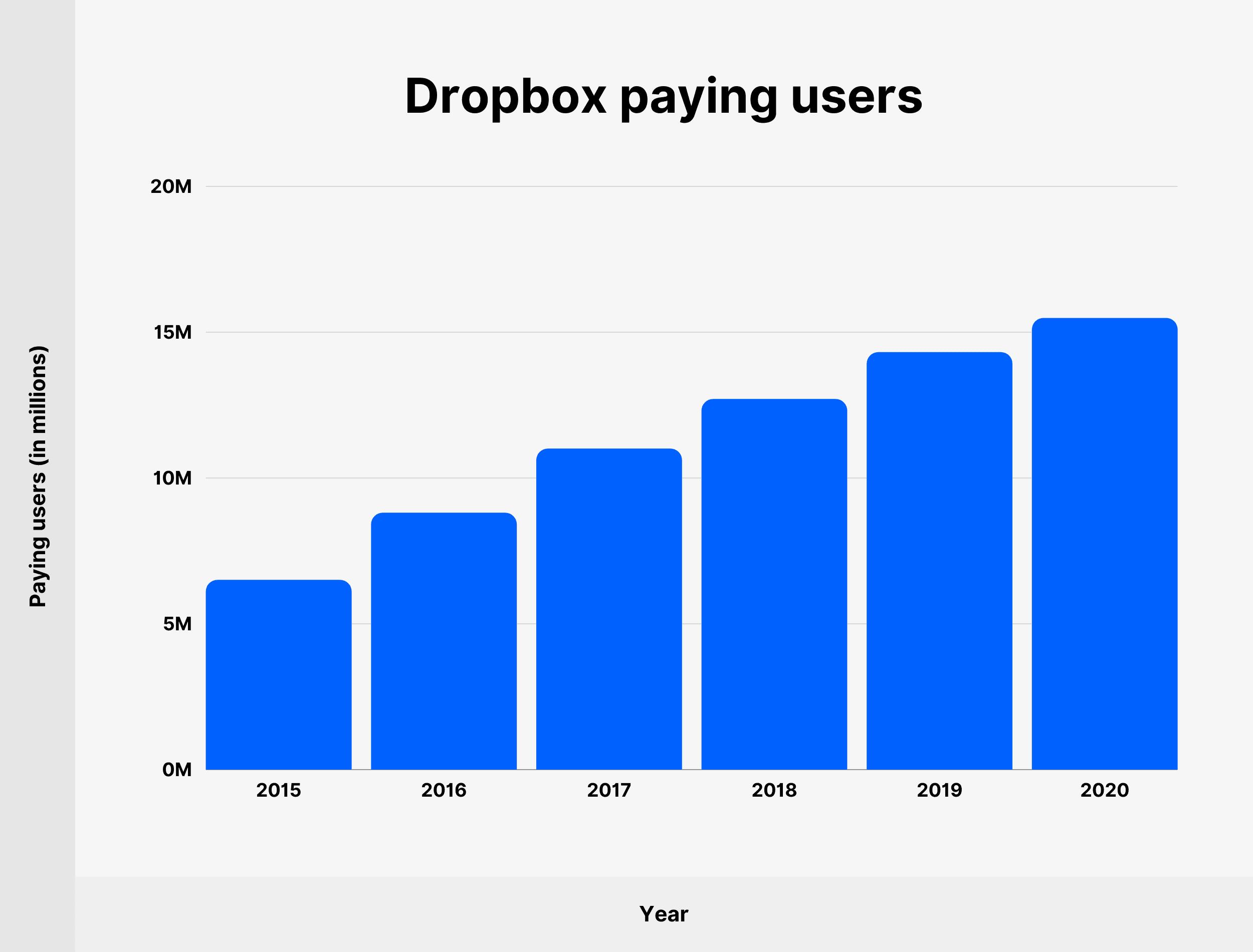 Dropbox paying users