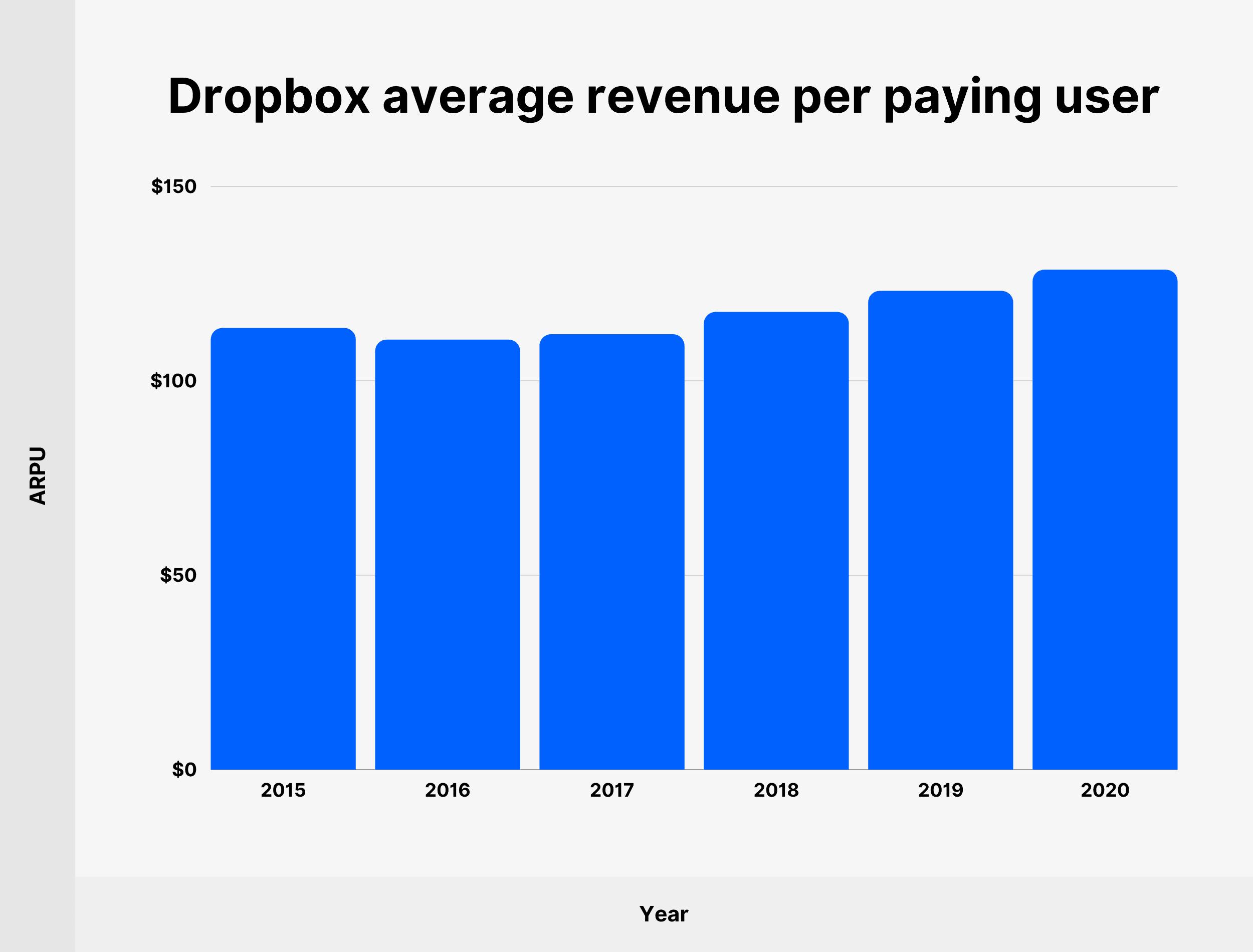 Dropbox average revenue per paying user