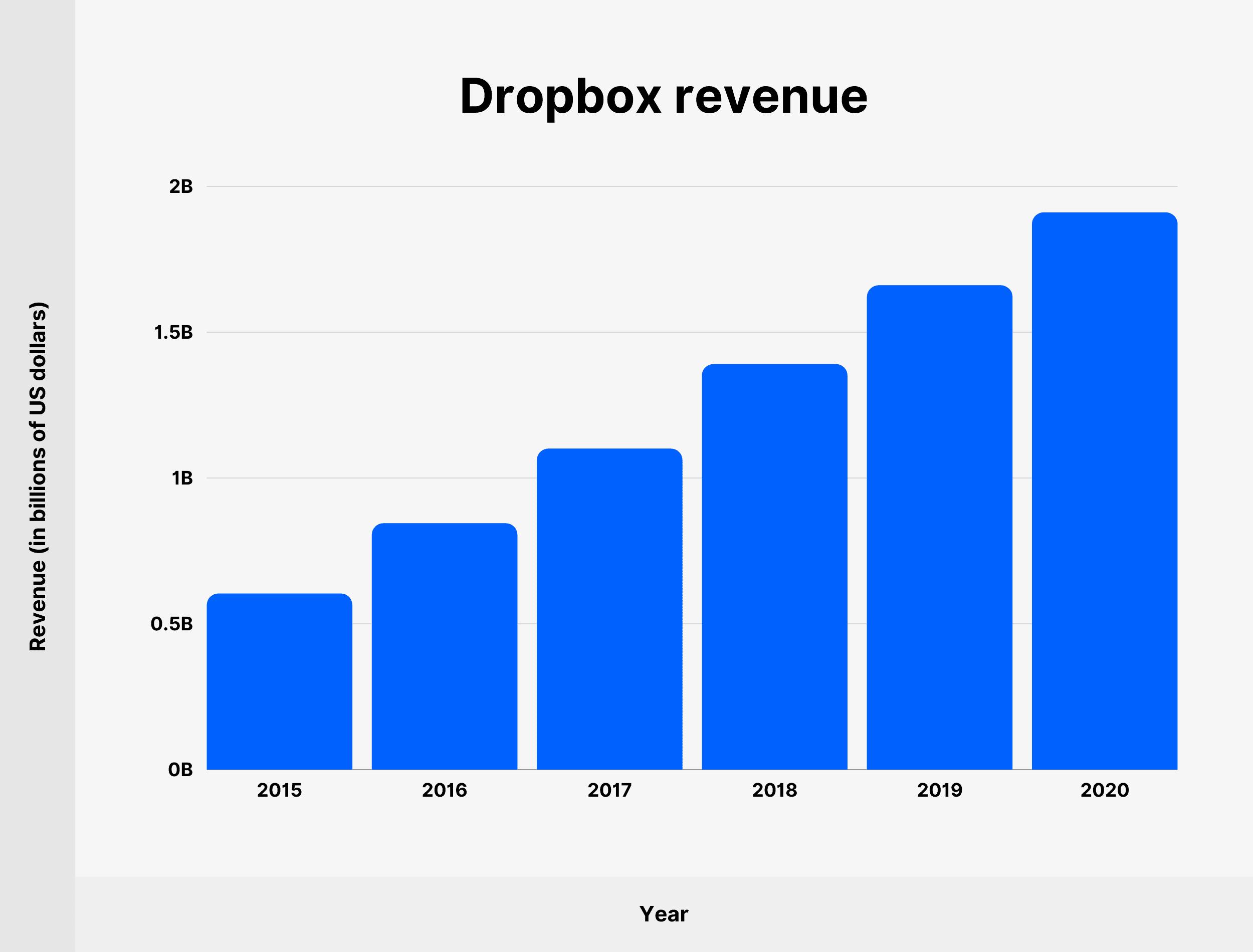 Dropbox revenue