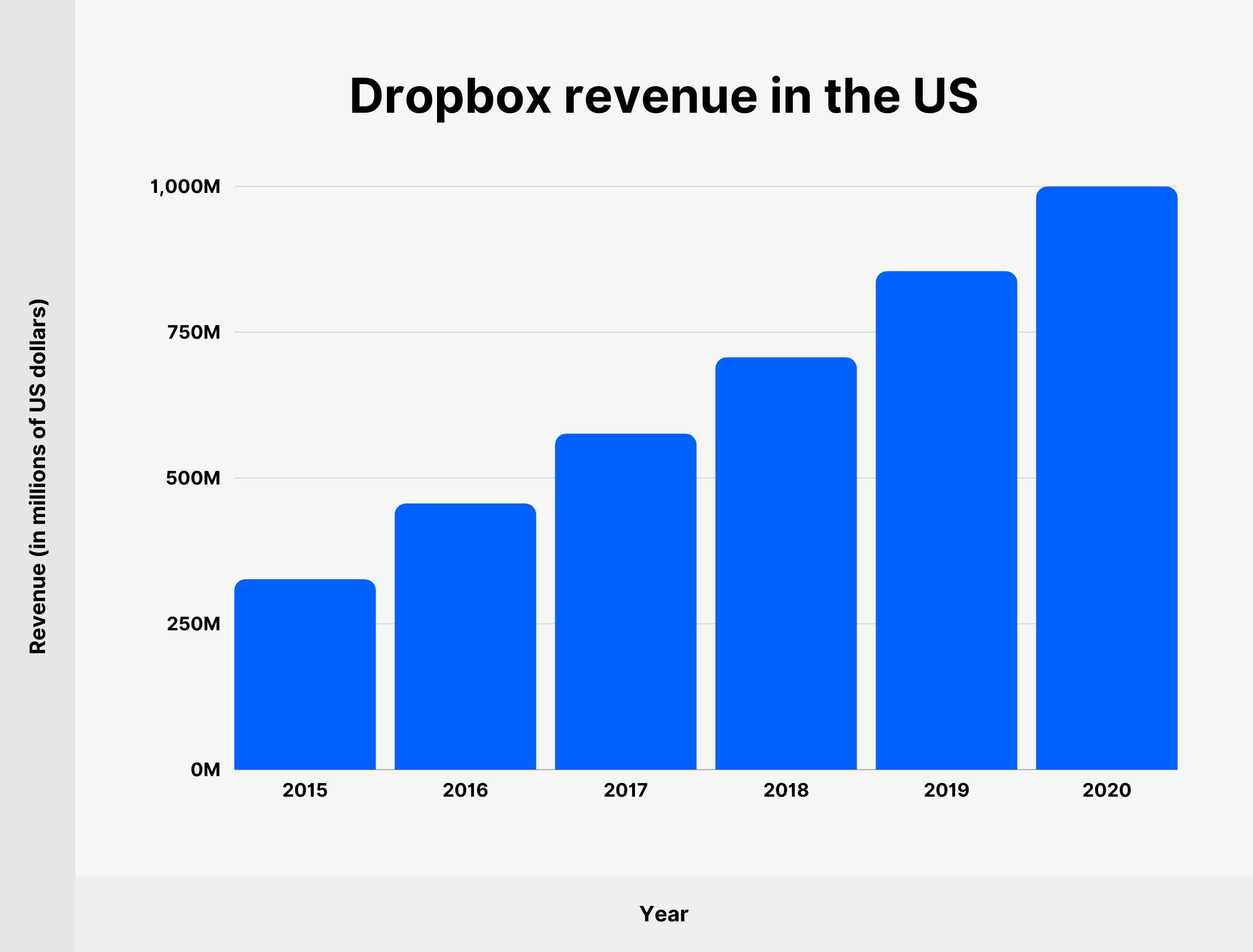 Dropbox revenue in the US