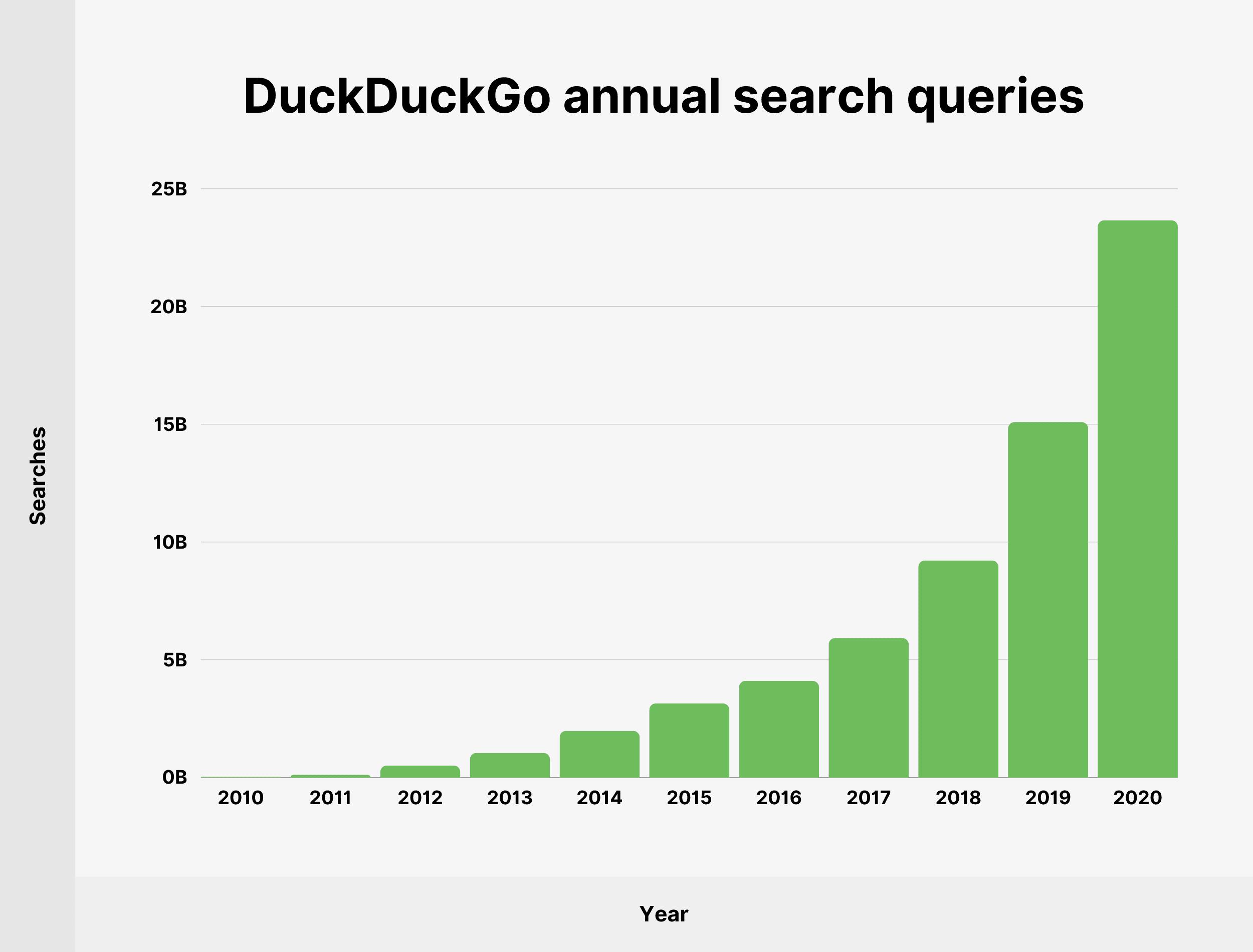 DuckDuckGo annual search queries
