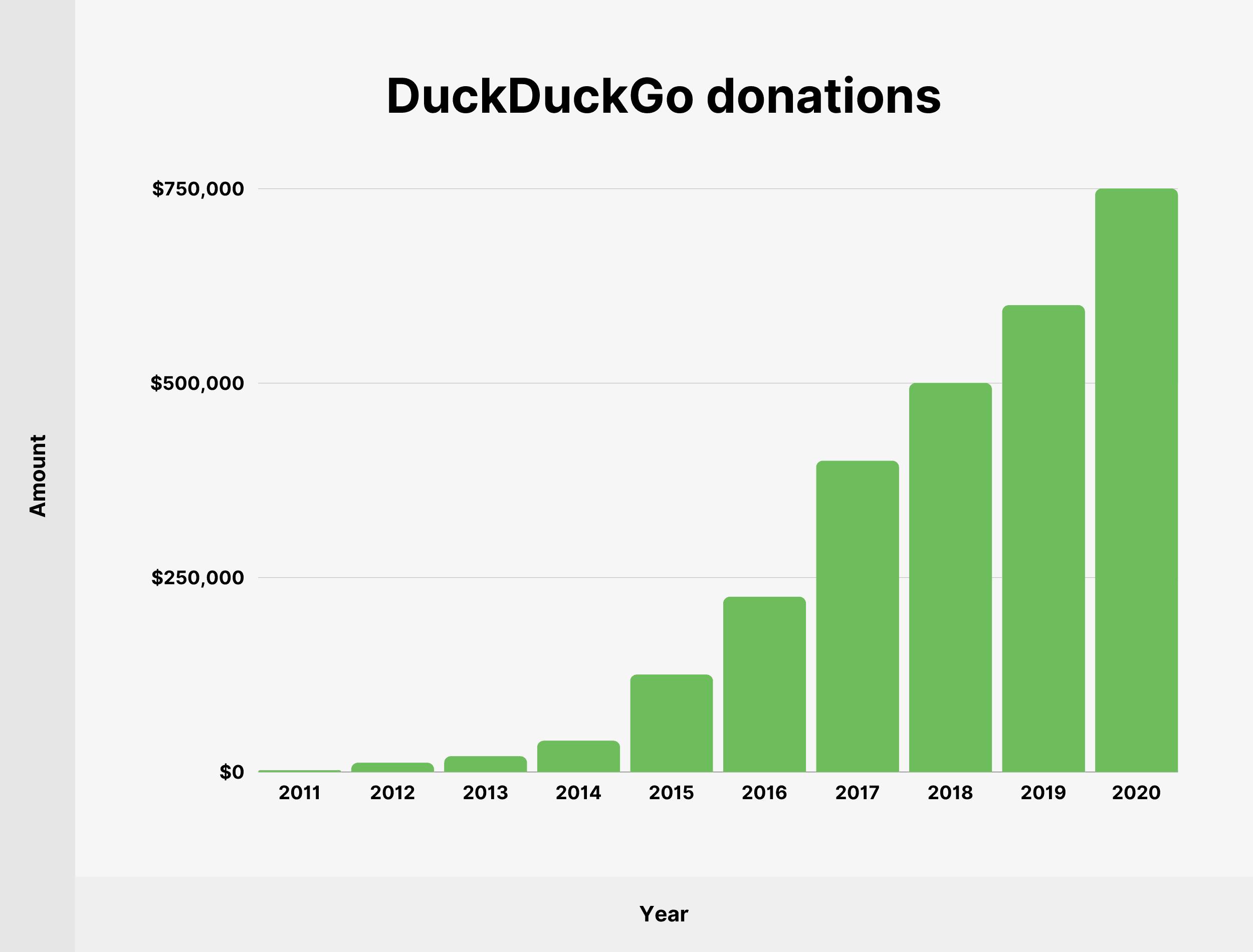 DuckDuckGo donations