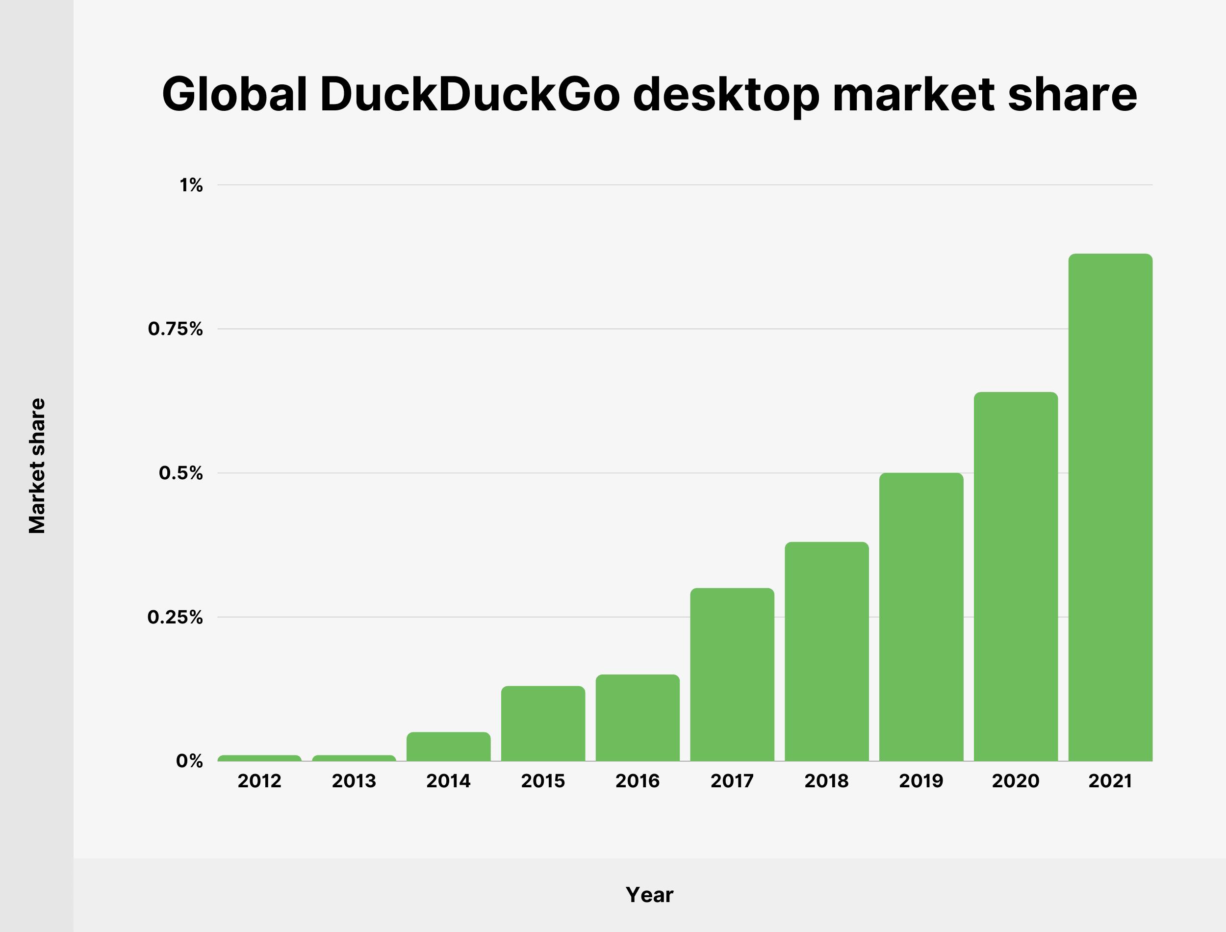 Global DuckDuckGo desktop market share