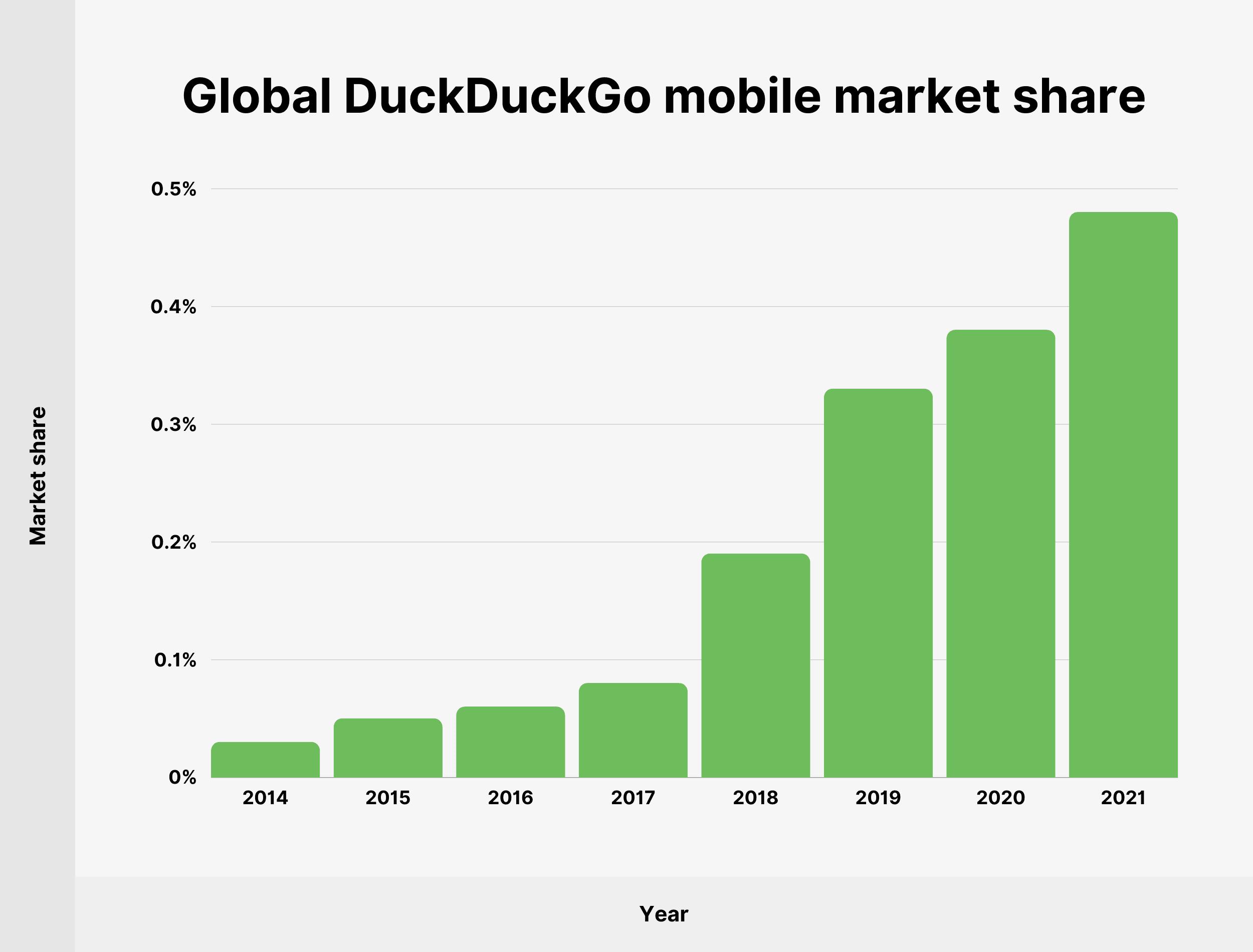 Global DuckDuckGo mobile market share