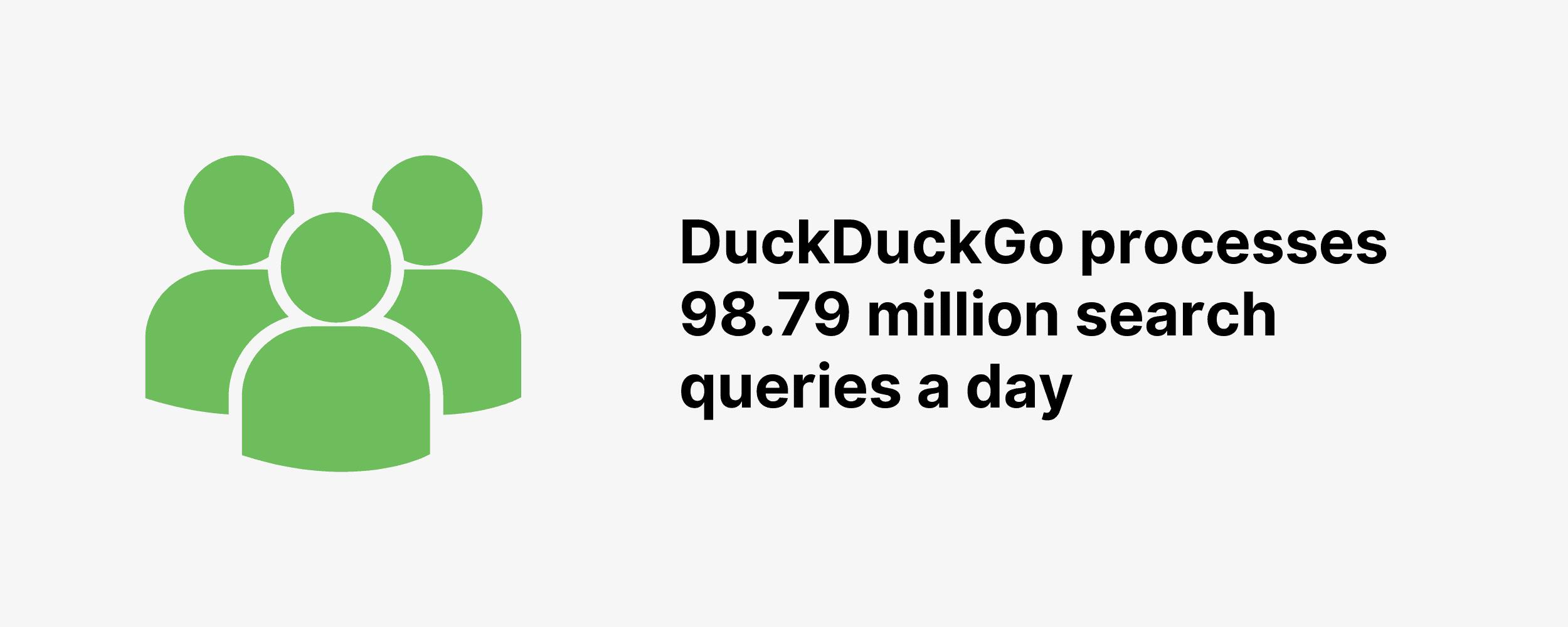 DuckDuckGo processes 98.79 million search queries a day