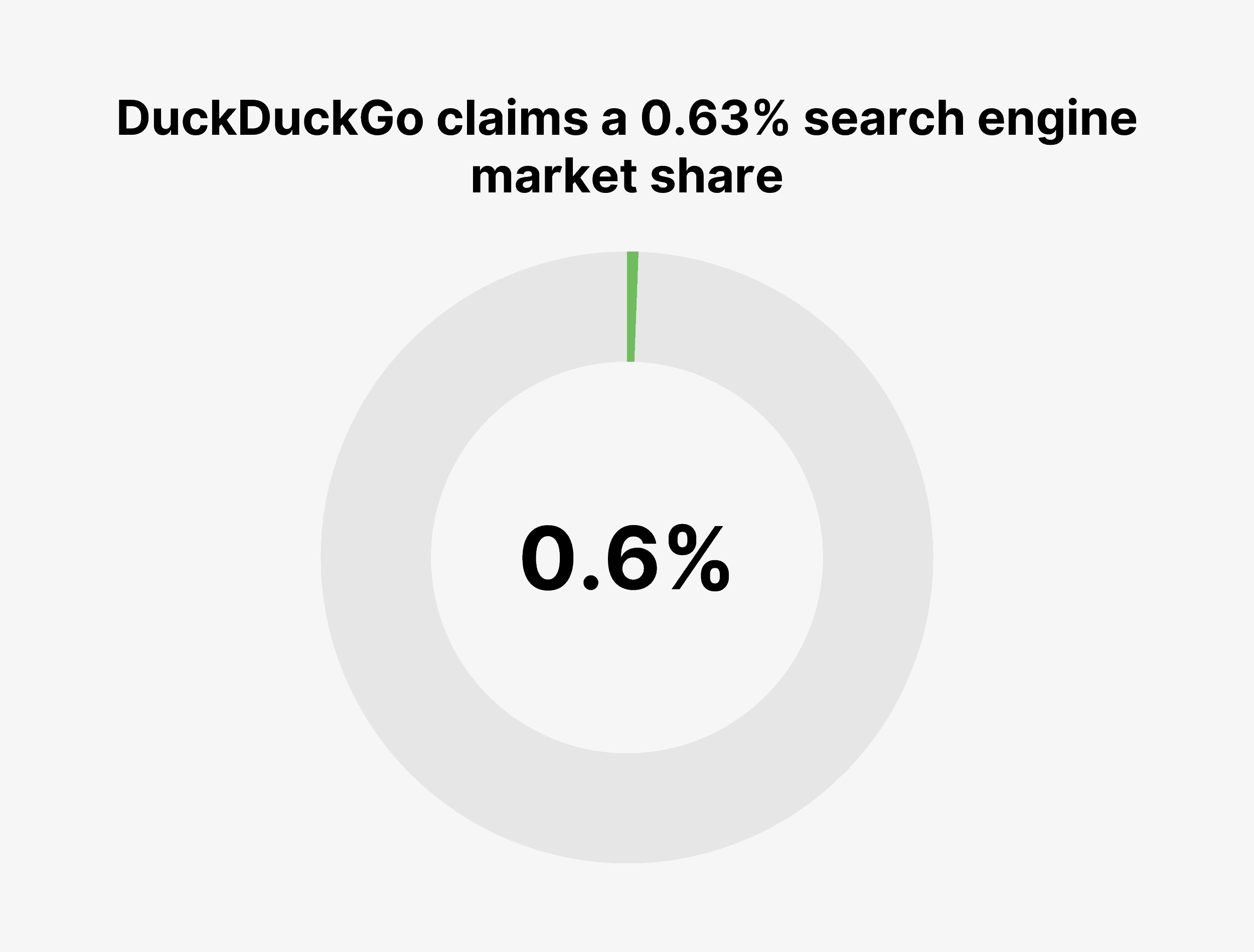 DuckDuckGo claims a 0.63% search engine market share