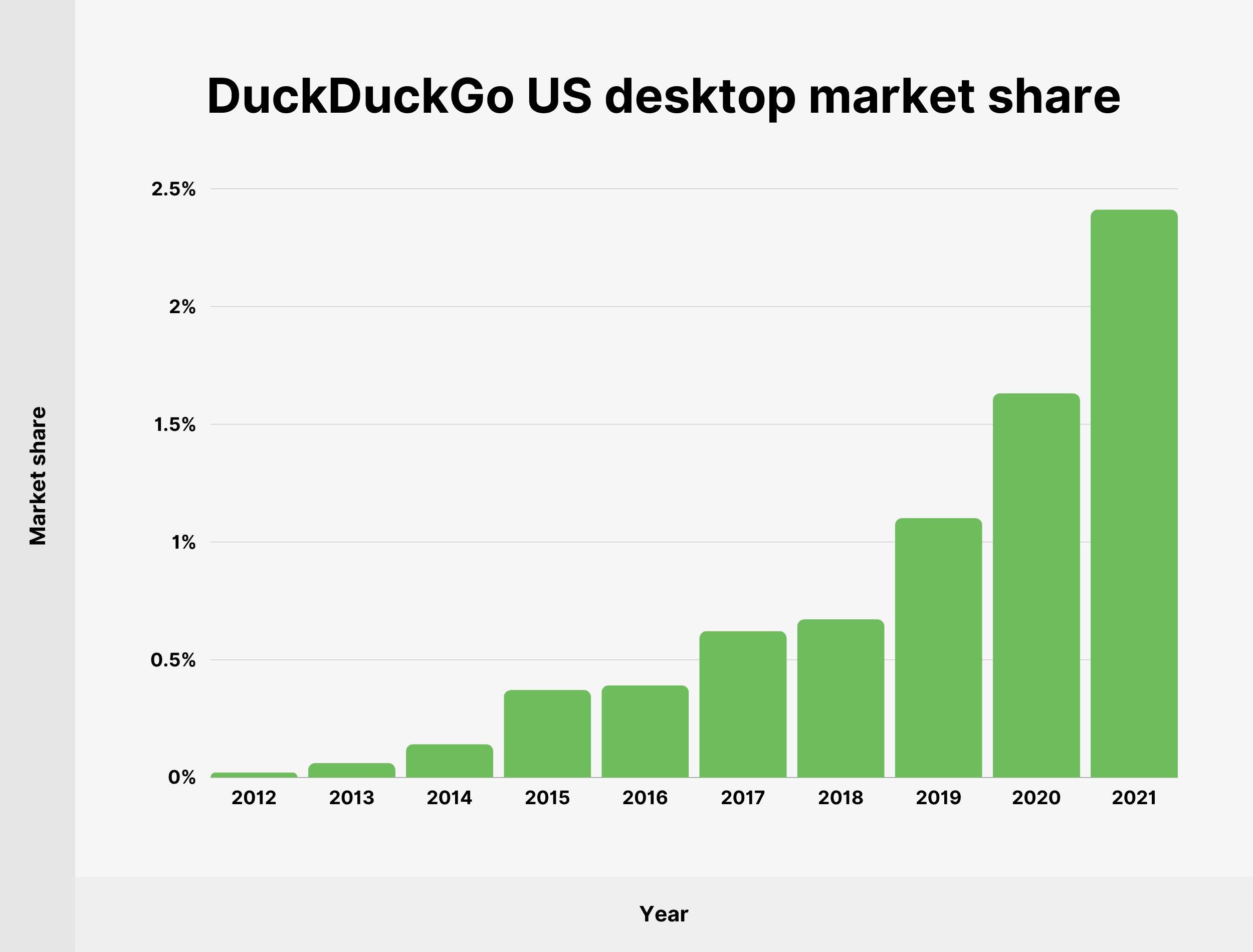 DuckDuckGo US desktop market share