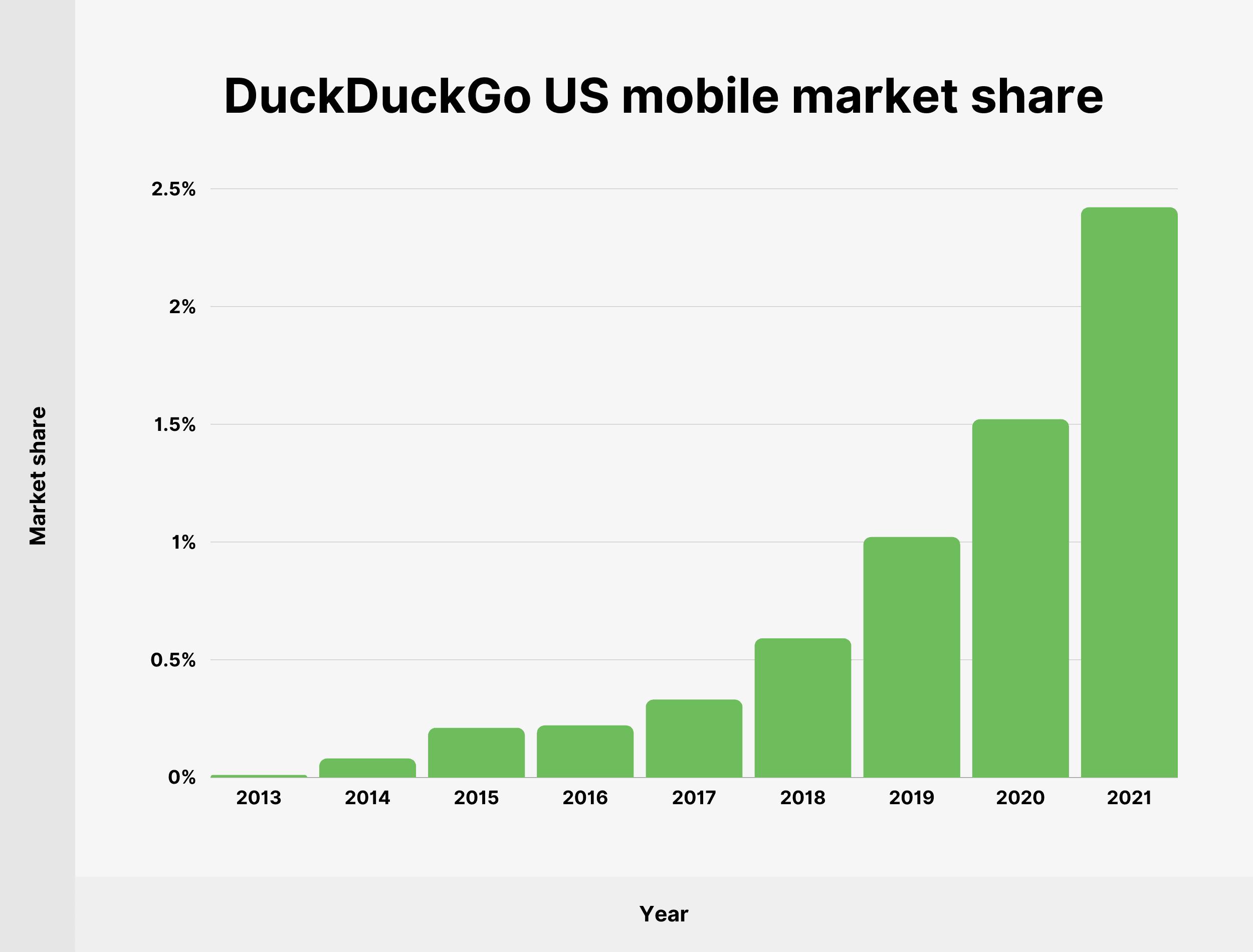 DuckDuckGo US mobile market share