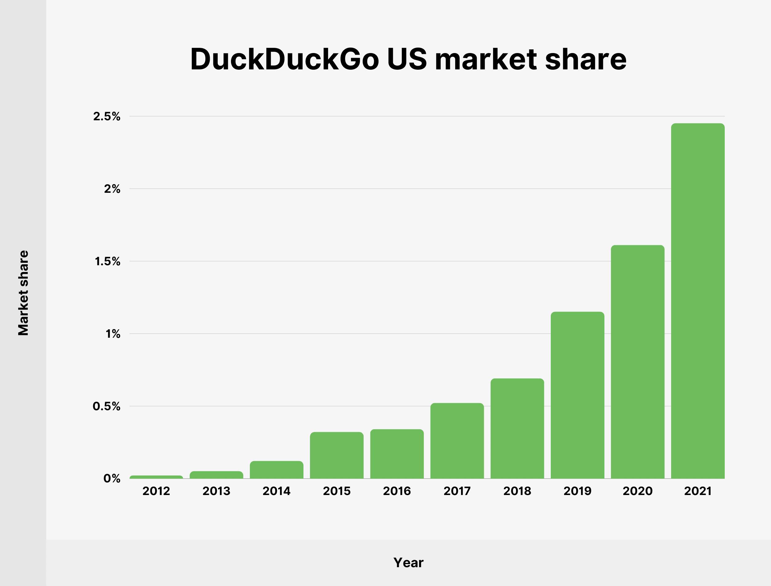 DuckDuckGo US market share