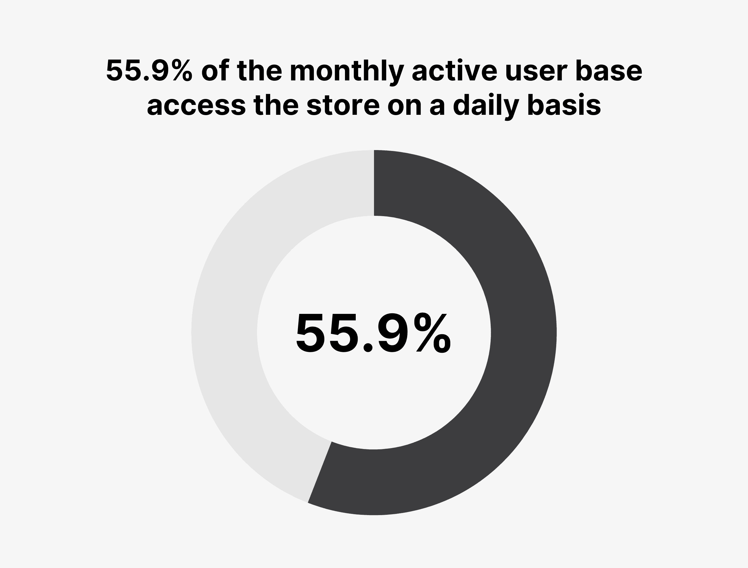 55.9% of the monthly active user base access the store on a daily basis