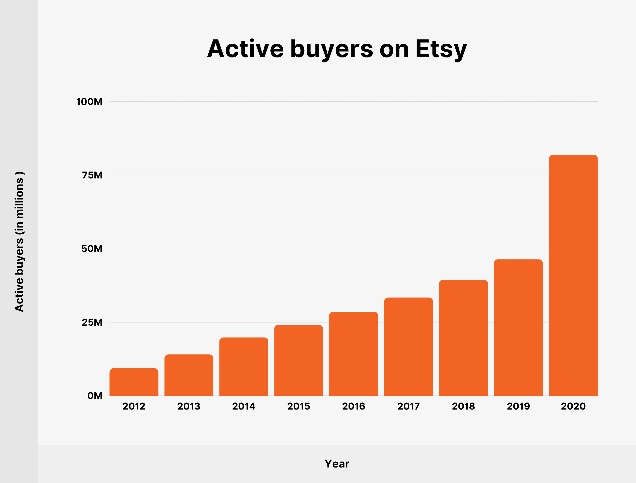 Active buyers on Etsy