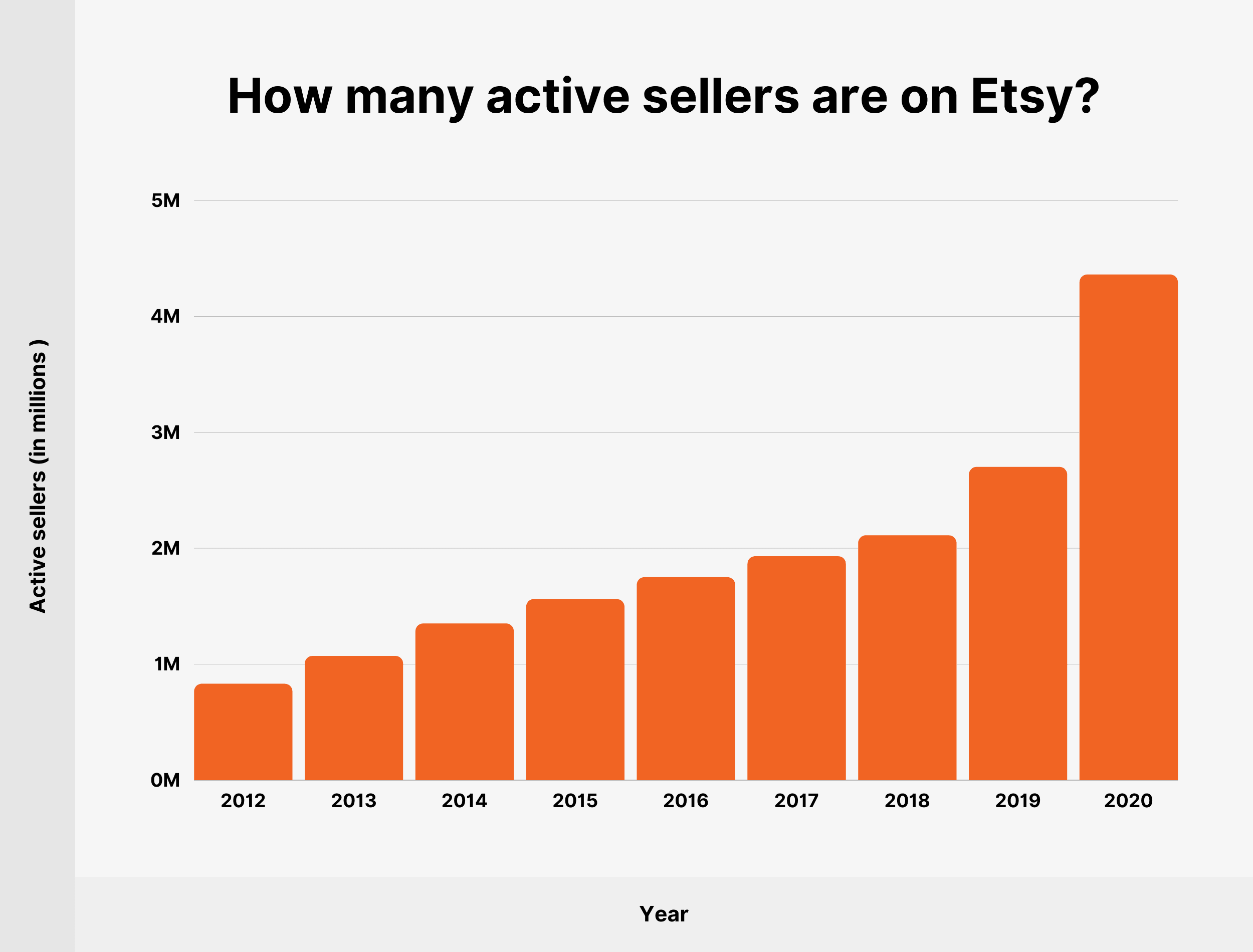 How many active sellers are on Etsy?
