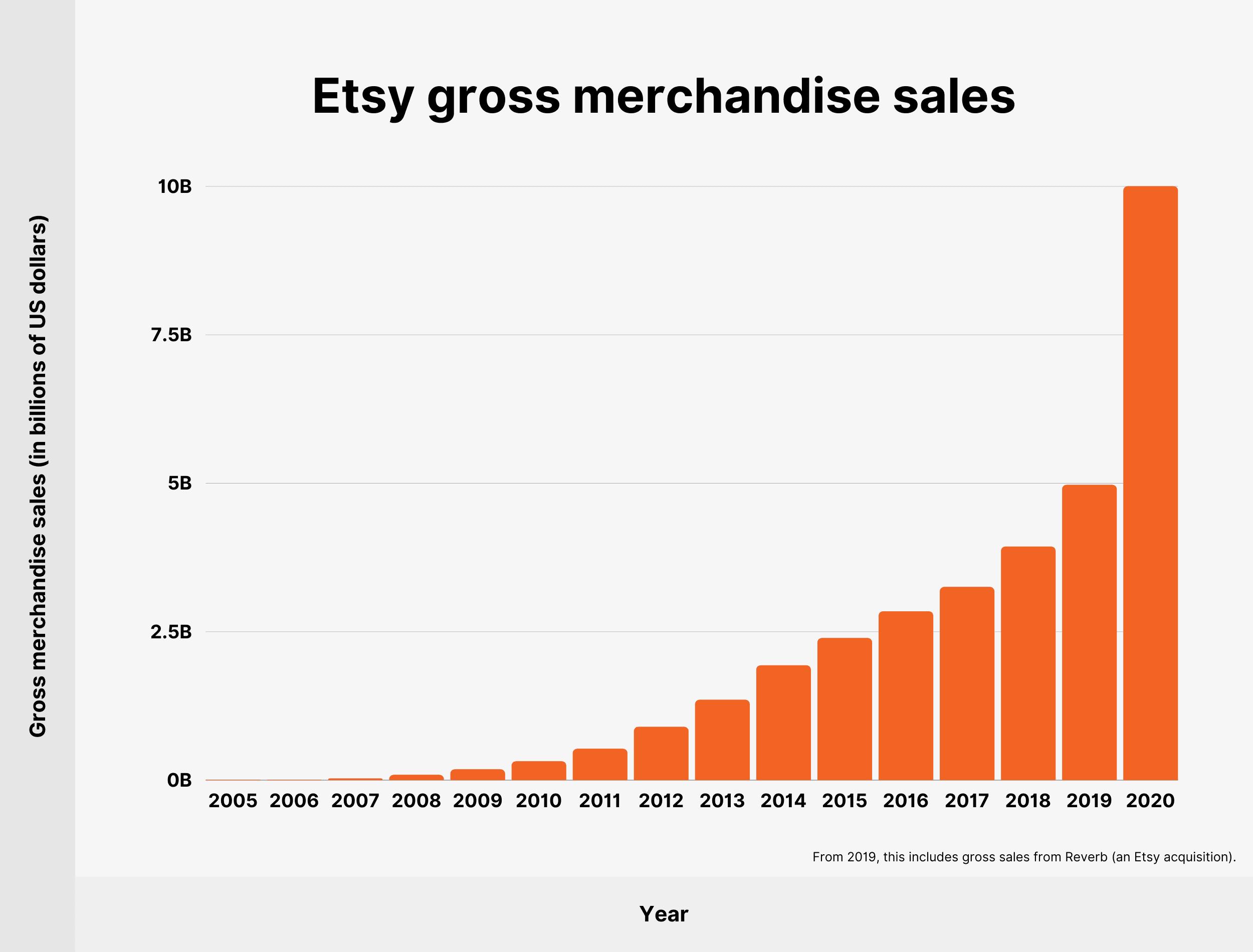 Etsy gross merchandise sales