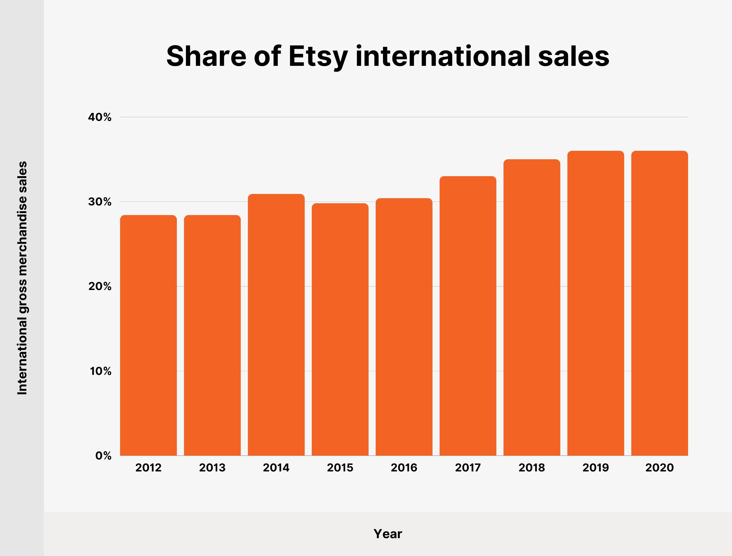 Share of Etsy international sales