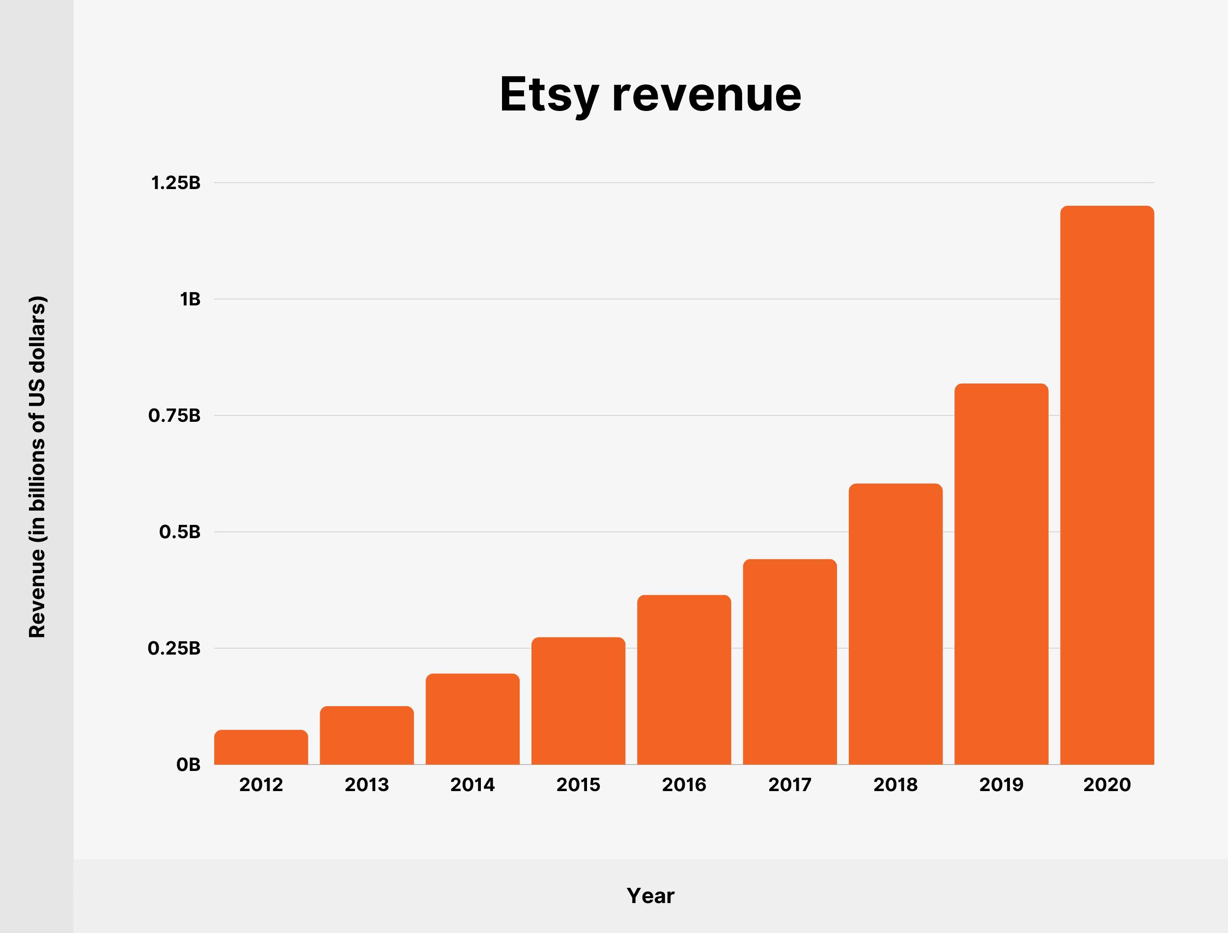 Etsy revenue
