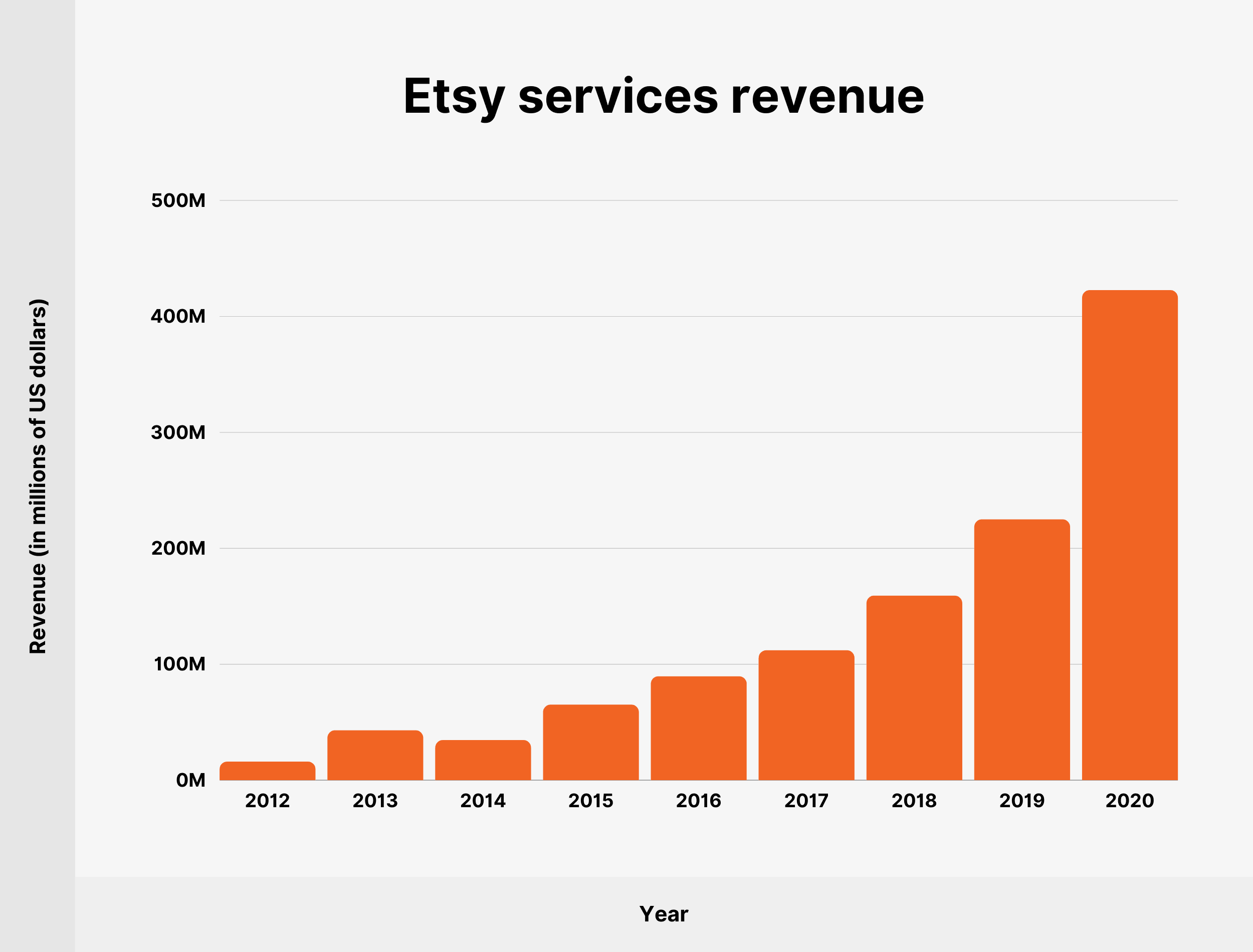 Etsy services revenue